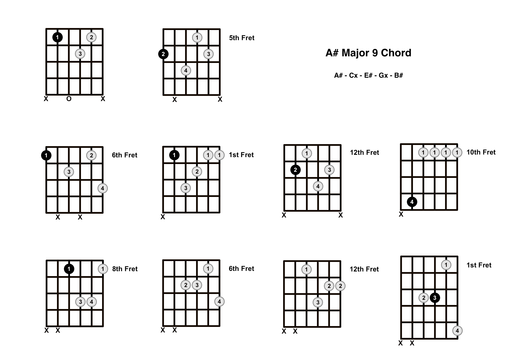 A Sharp Major 9 Chord On The Guitar (A# Maj 9) – Diagrams, Finger Positions and Theory