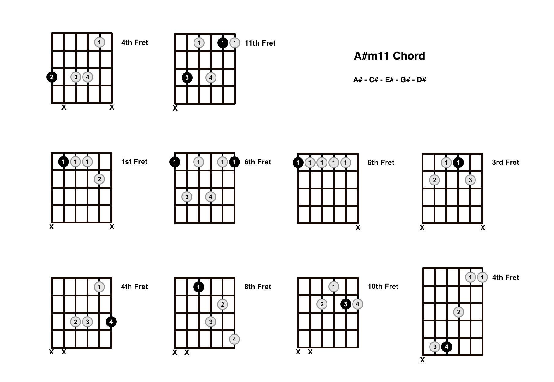 A#m11 Chord On The Guitar (A Sharp minor 11) – Diagrams, Finger Positions and Theory