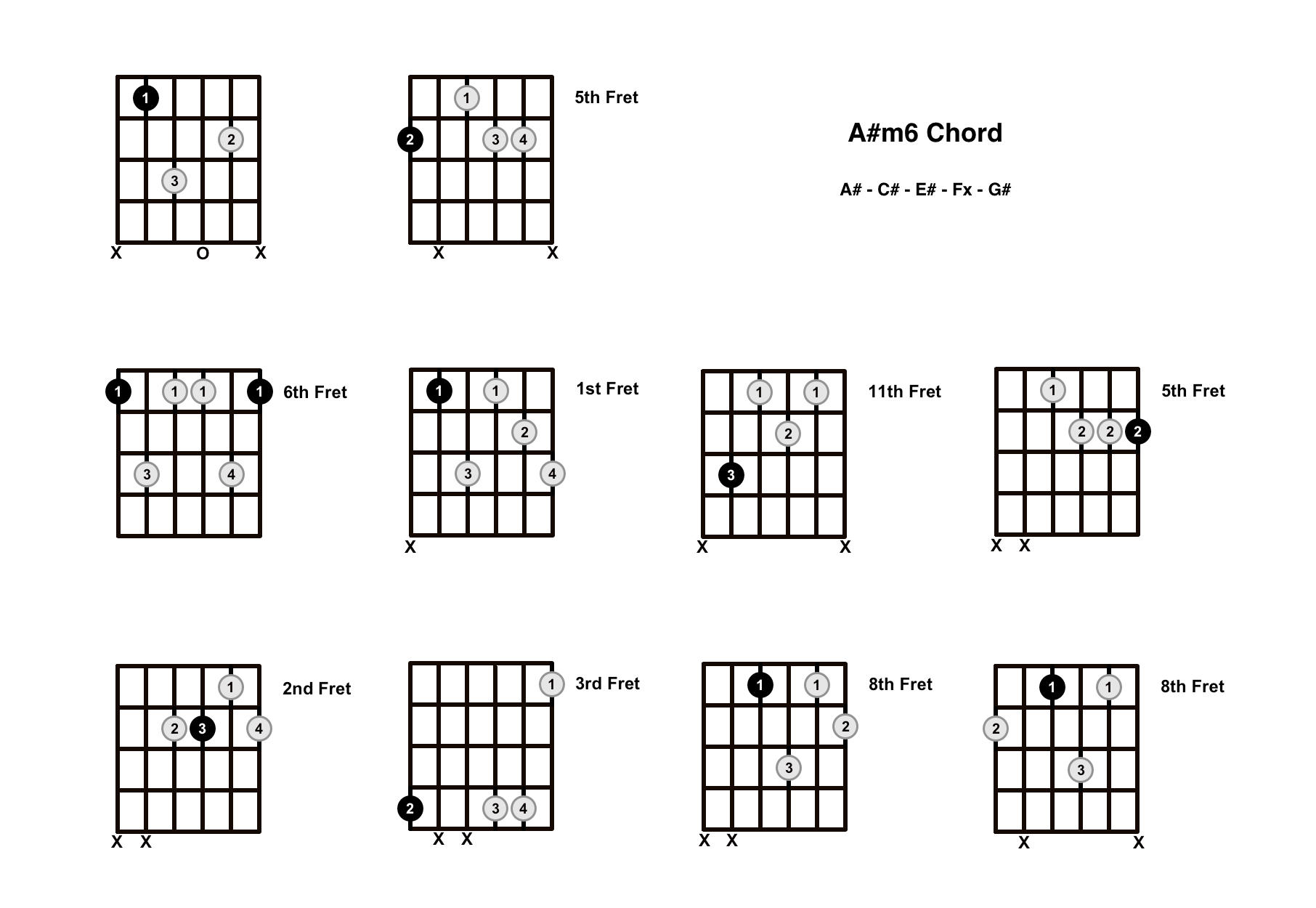 A#m6 Chord On The Guitar (A Sharp minor 6) – Diagrams, Finger Positions and Theory
