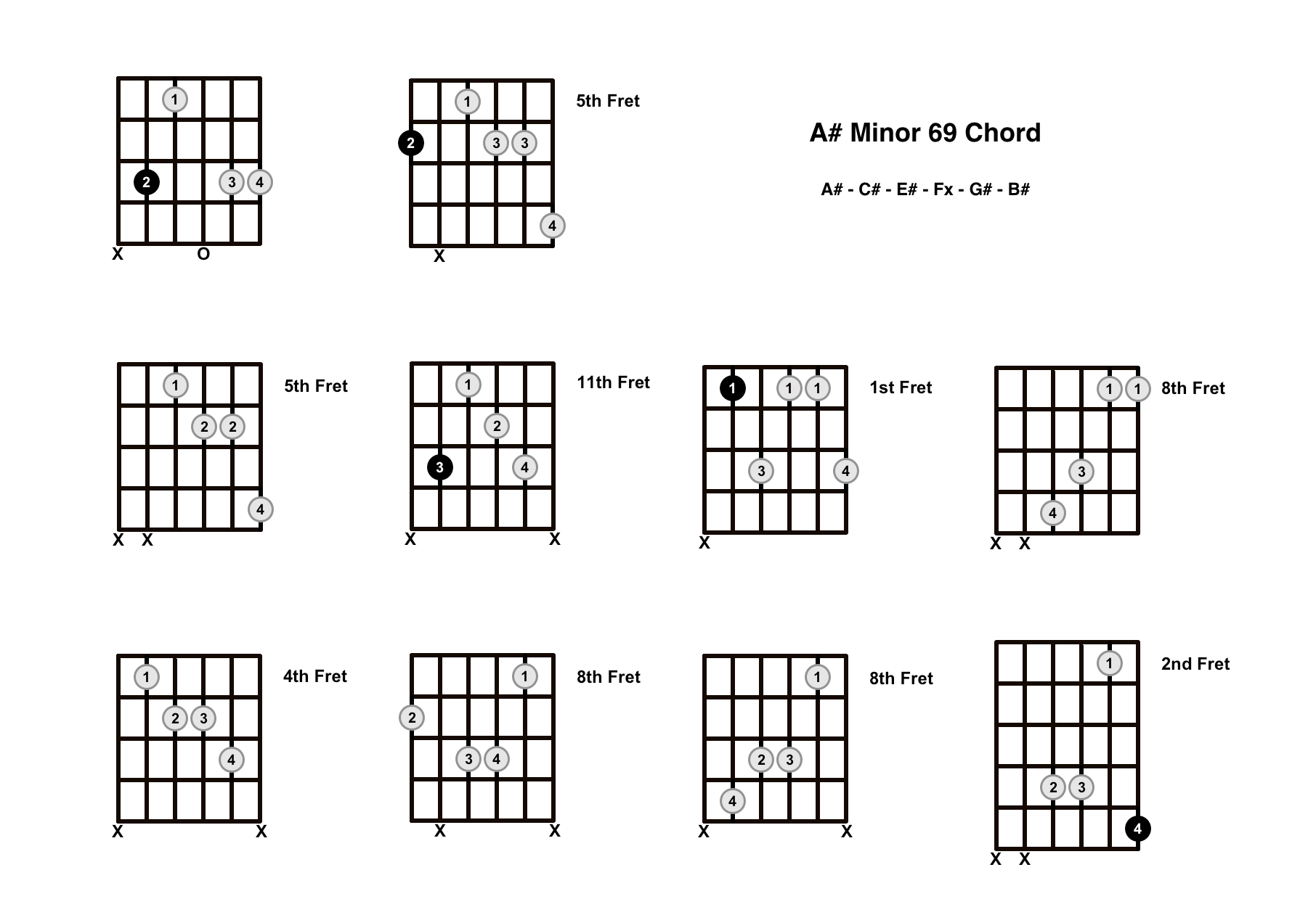A#m69 Chord On The Guitar (A Sharp Minor 69) – Diagrams, Finger Positions and Theory