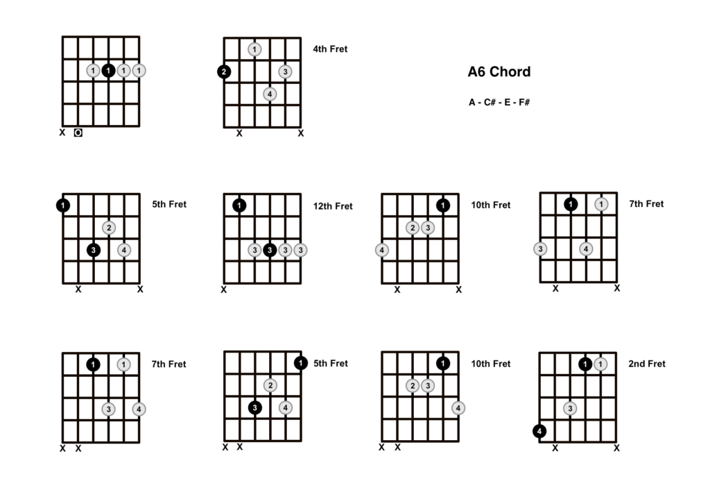 A6 Chord 10 Shapes
