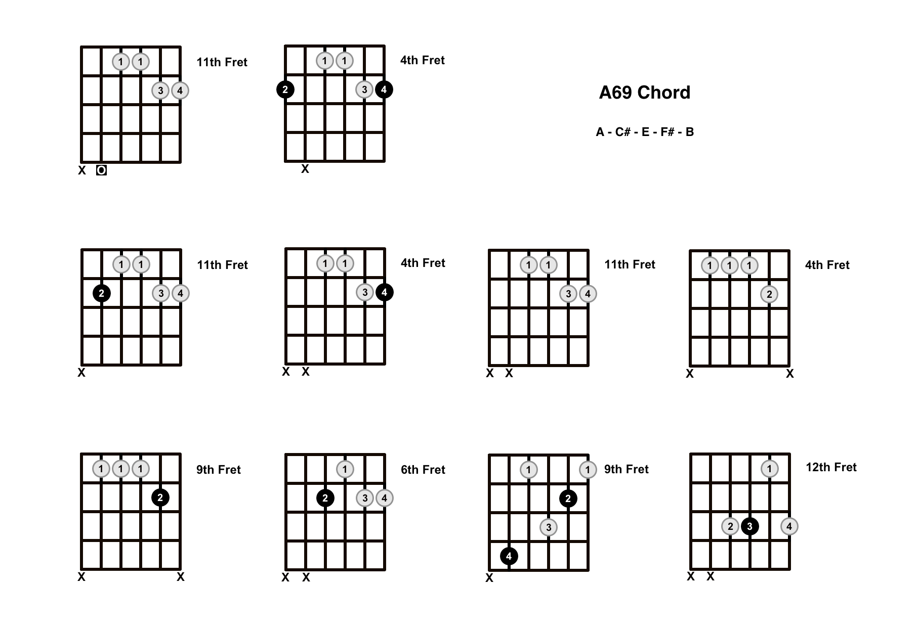 A69 Chord On The Guitar – Diagrams, Finger Positions and Theory