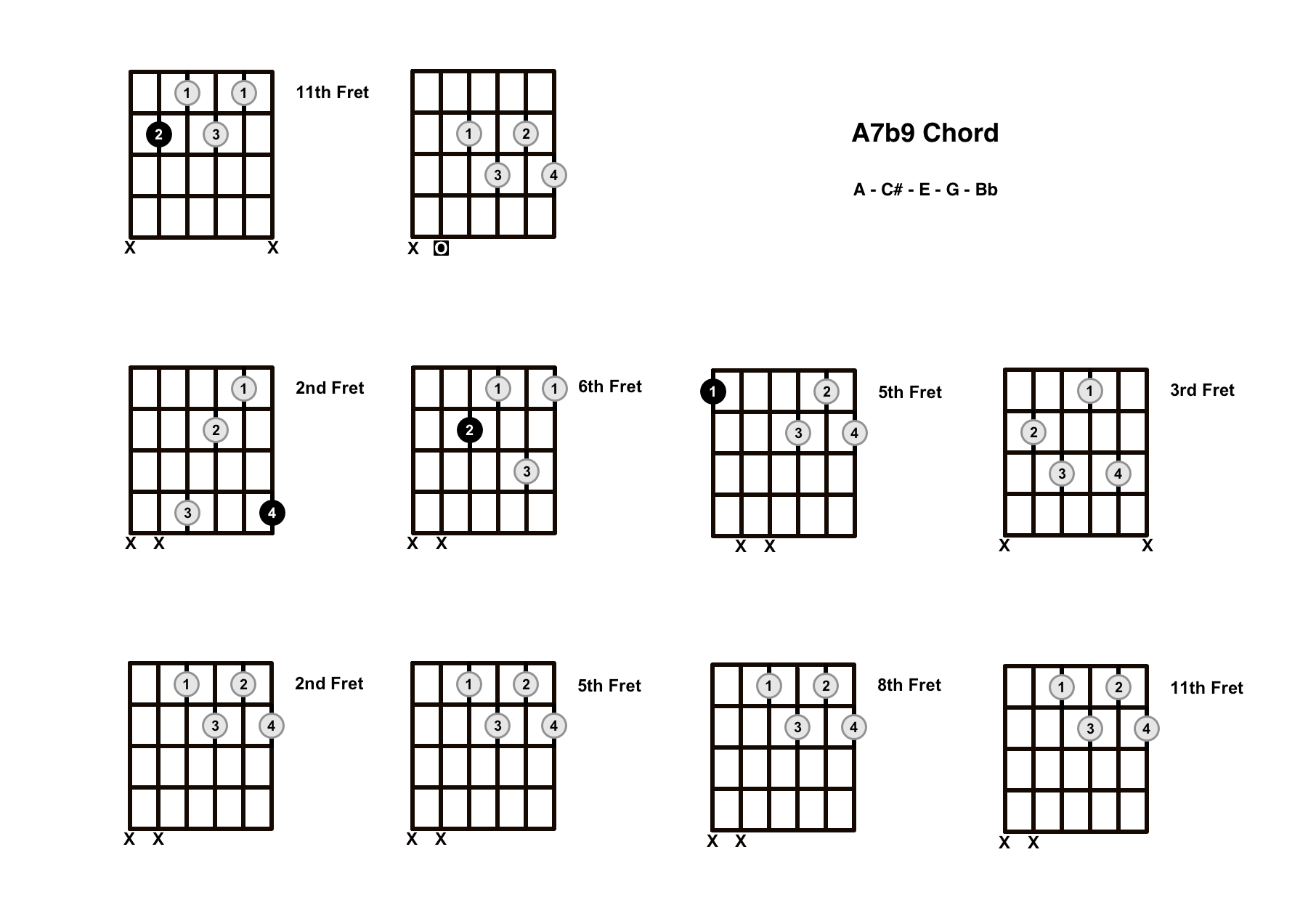 A7b9 Chord On The Guitar (A7 Flat 9) – Diagrams, Finger Positions and Theory