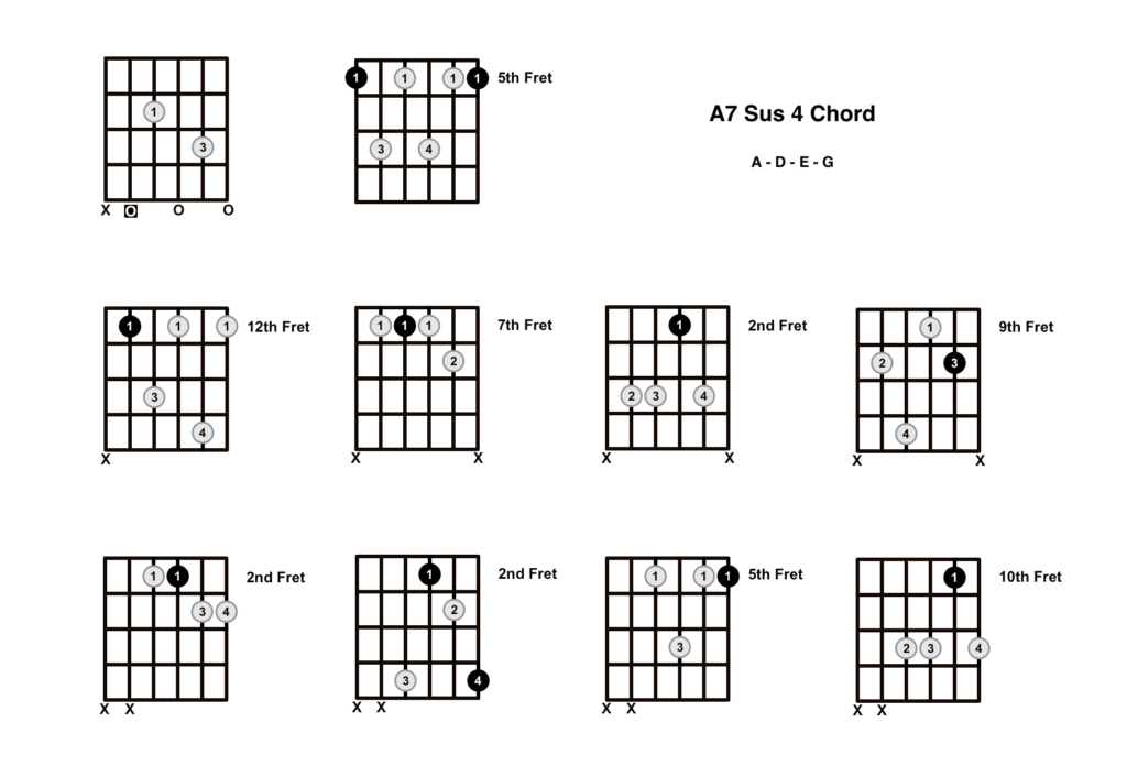 A7 Sus 4 Chord 10 Shapes