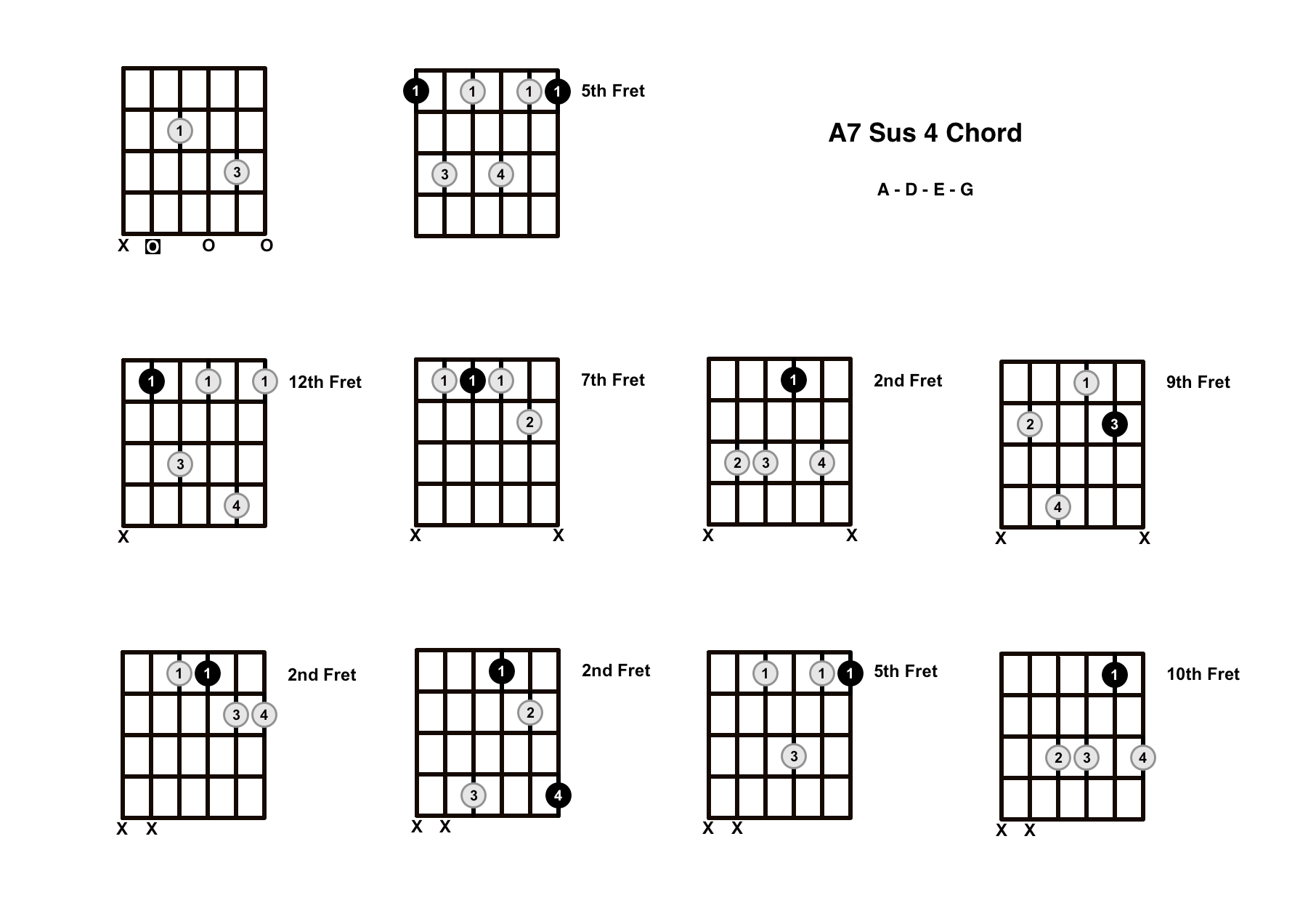 A7 Sus 4 Chord On The Guitar (A7 Suspended 4) – Diagrams, Finger Positions and Theory