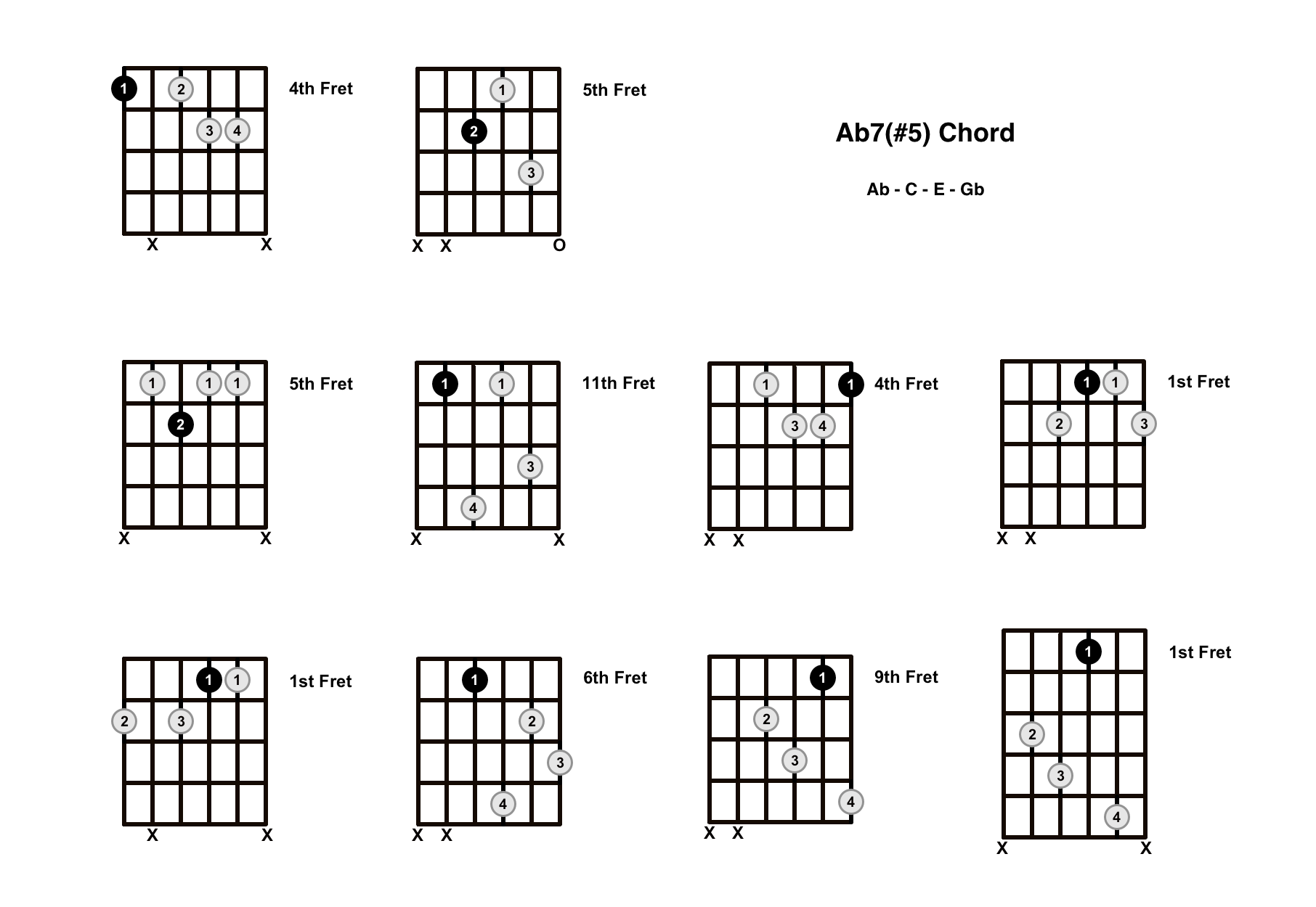A Flat Augmented 7 Chord On The Guitar (Ab7#5, Ab+7) – Diagrams, Finger Positions and Theory