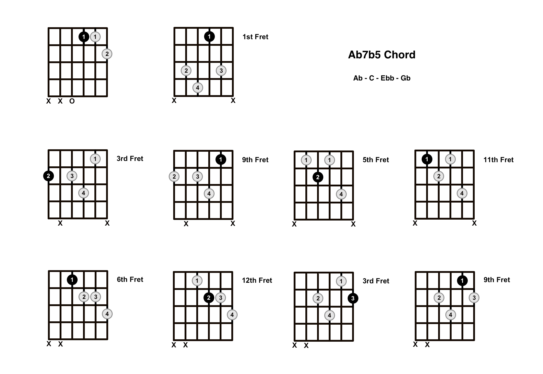 Ab7b5 Chord On The Guitar (A Flat Dominant 7 Flat 5) – Diagrams, Finger Positions and Theory
