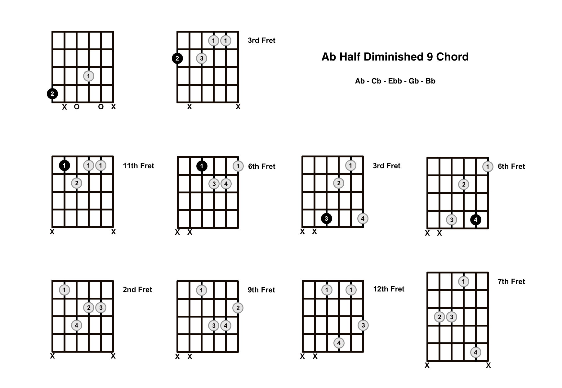 Abm9b5 Chord On The Guitar (A Flat Half Diminished 9) – Diagrams, Finger Positions and Theory