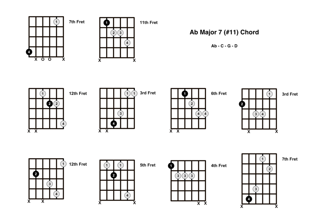 Ab Major 7 #11 Chord 10 Shapes