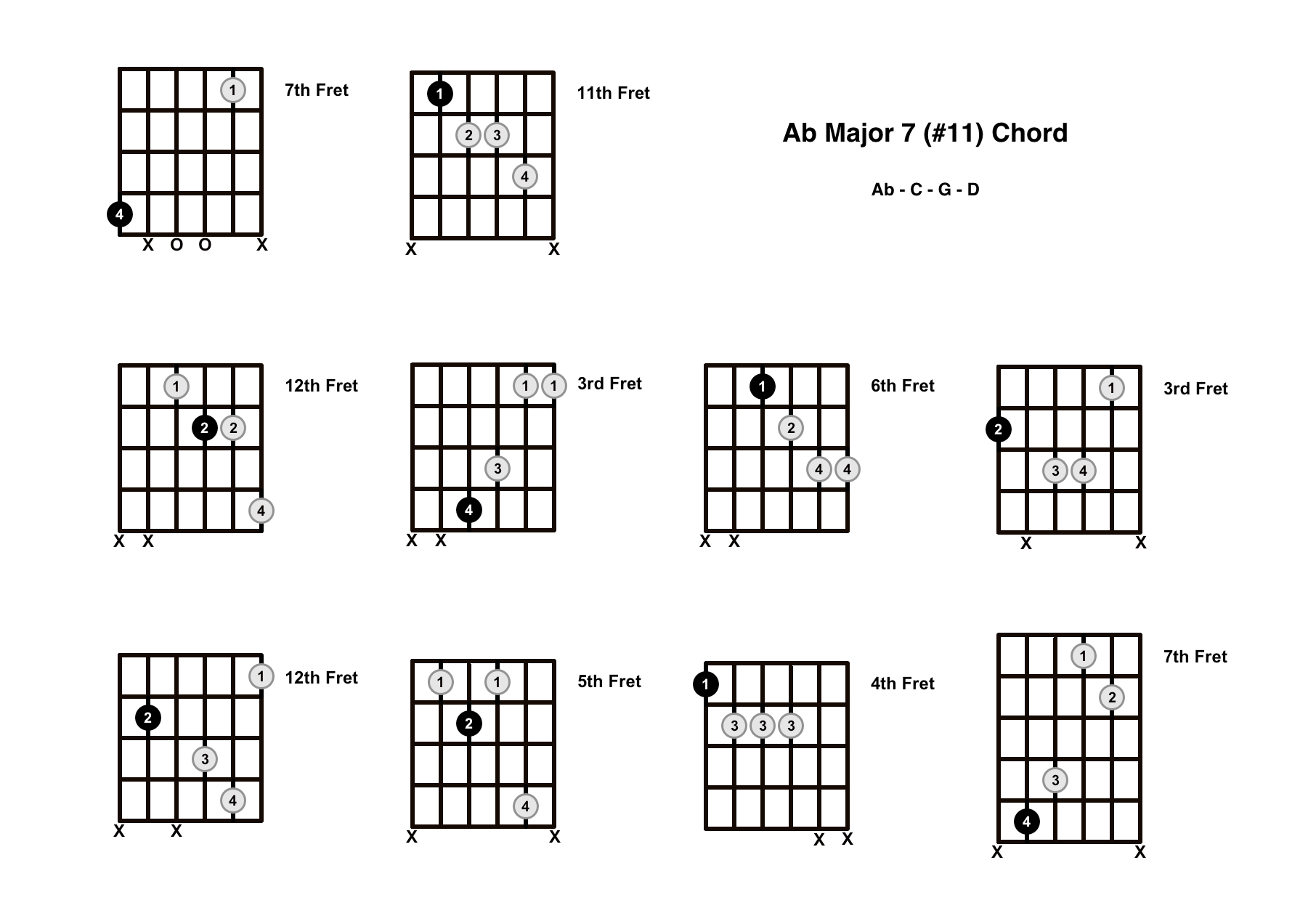 Abmaj7#11 Chord On The Guitar (A Flat Major 7 #11) – Diagrams, Finger Positions and Theory