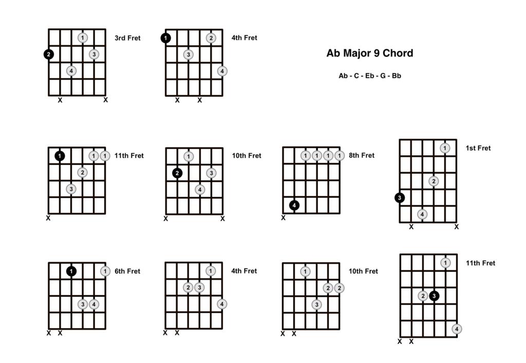 Ab Major 9 Chord 10 Shapes