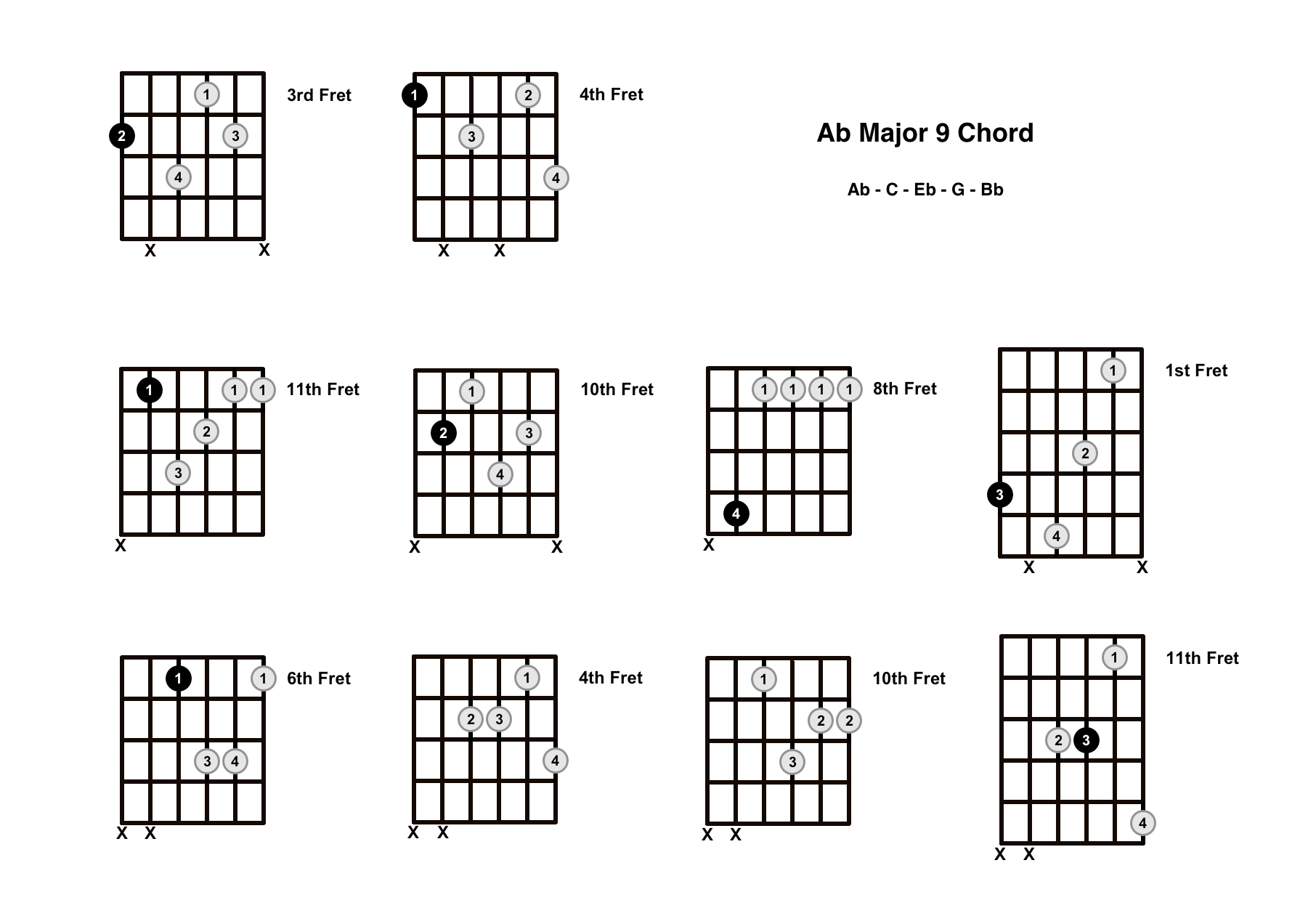 A Flat Major 9 Chord On The Guitar (Ab Maj 9) – Diagrams, Finger Positions and Theory