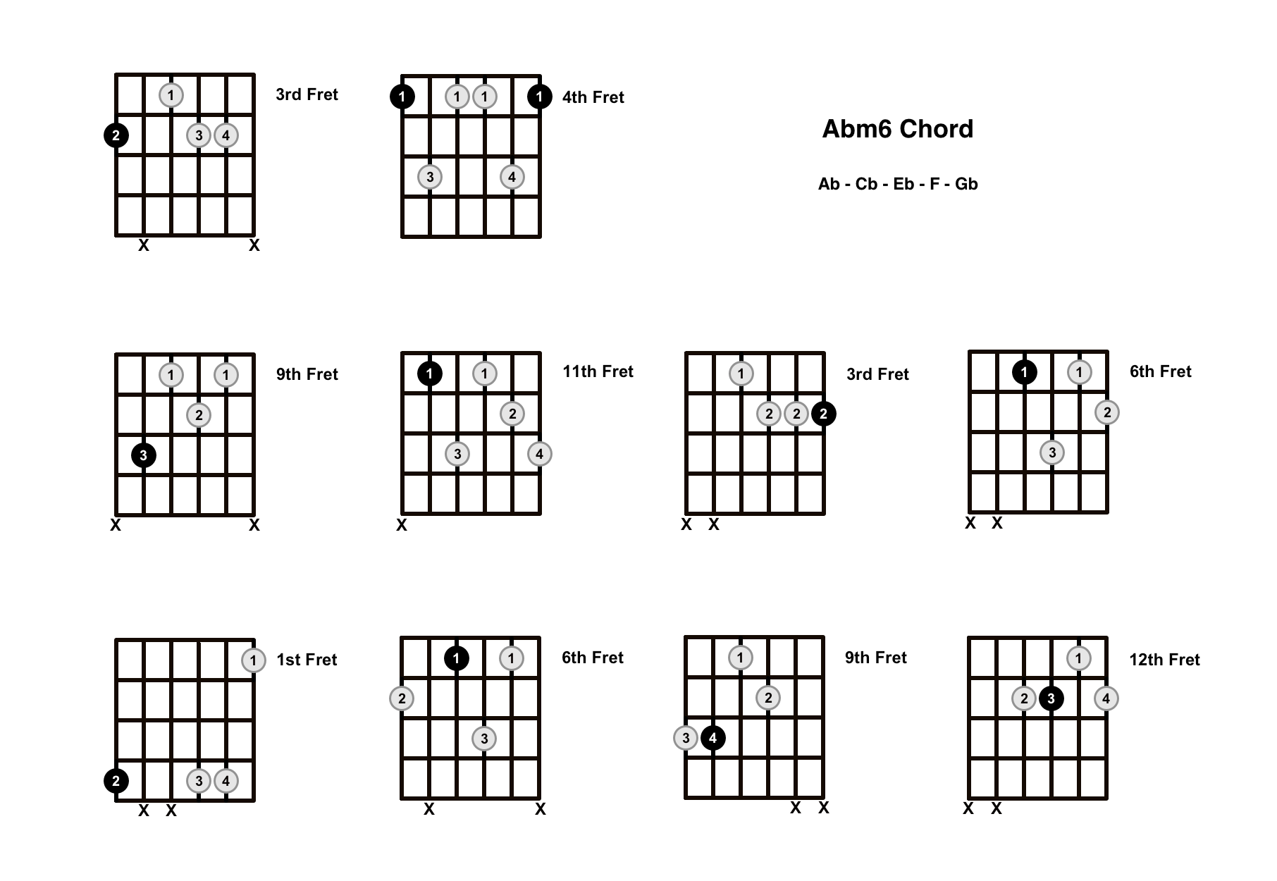 Abm6 Chord On The Guitar (A Flat minor 6) – Diagrams, Finger Positions and Theory