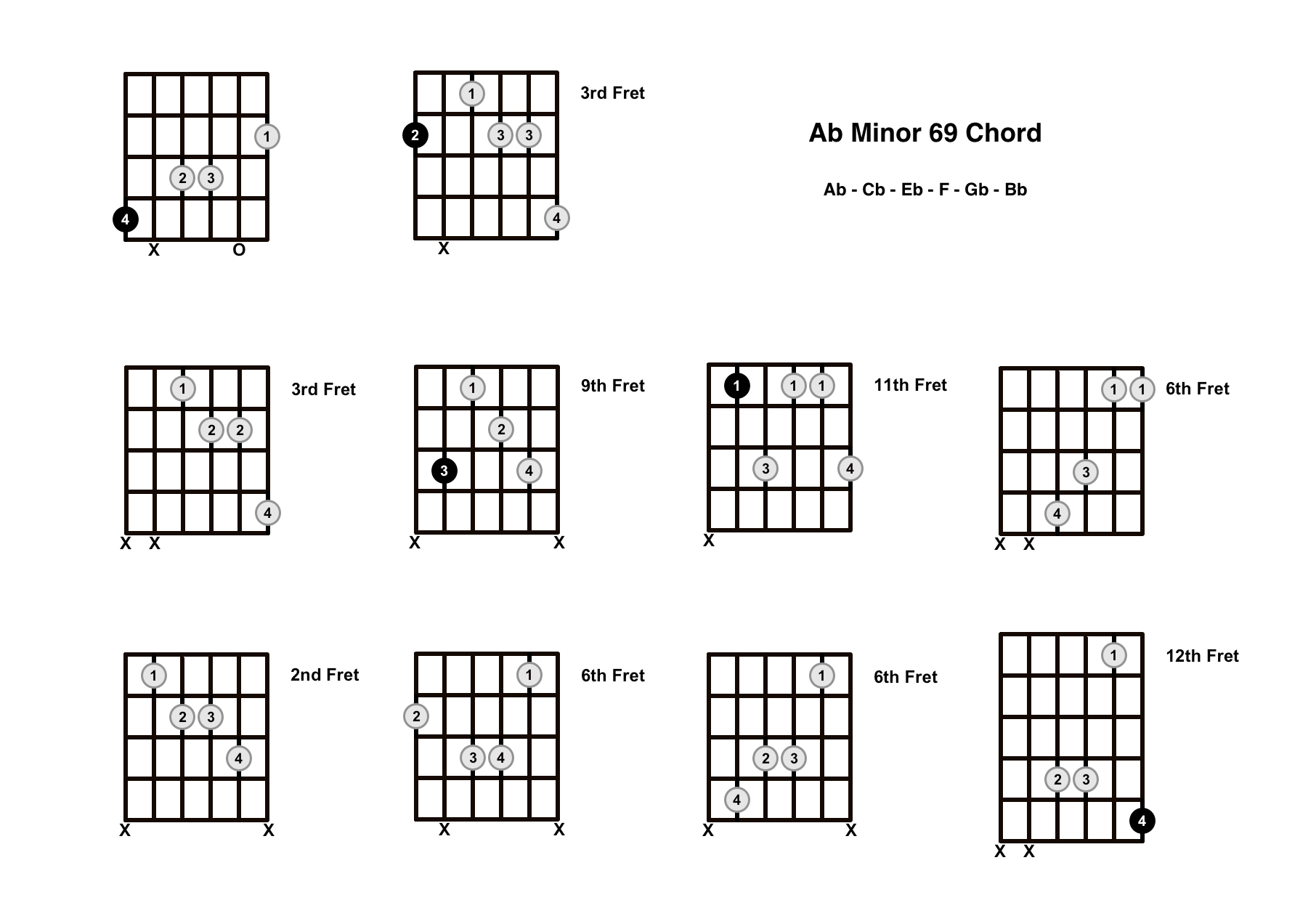 Abm69 Chord On The Guitar (A Flat Minor 69) – Diagrams, Finger Positions and Theory