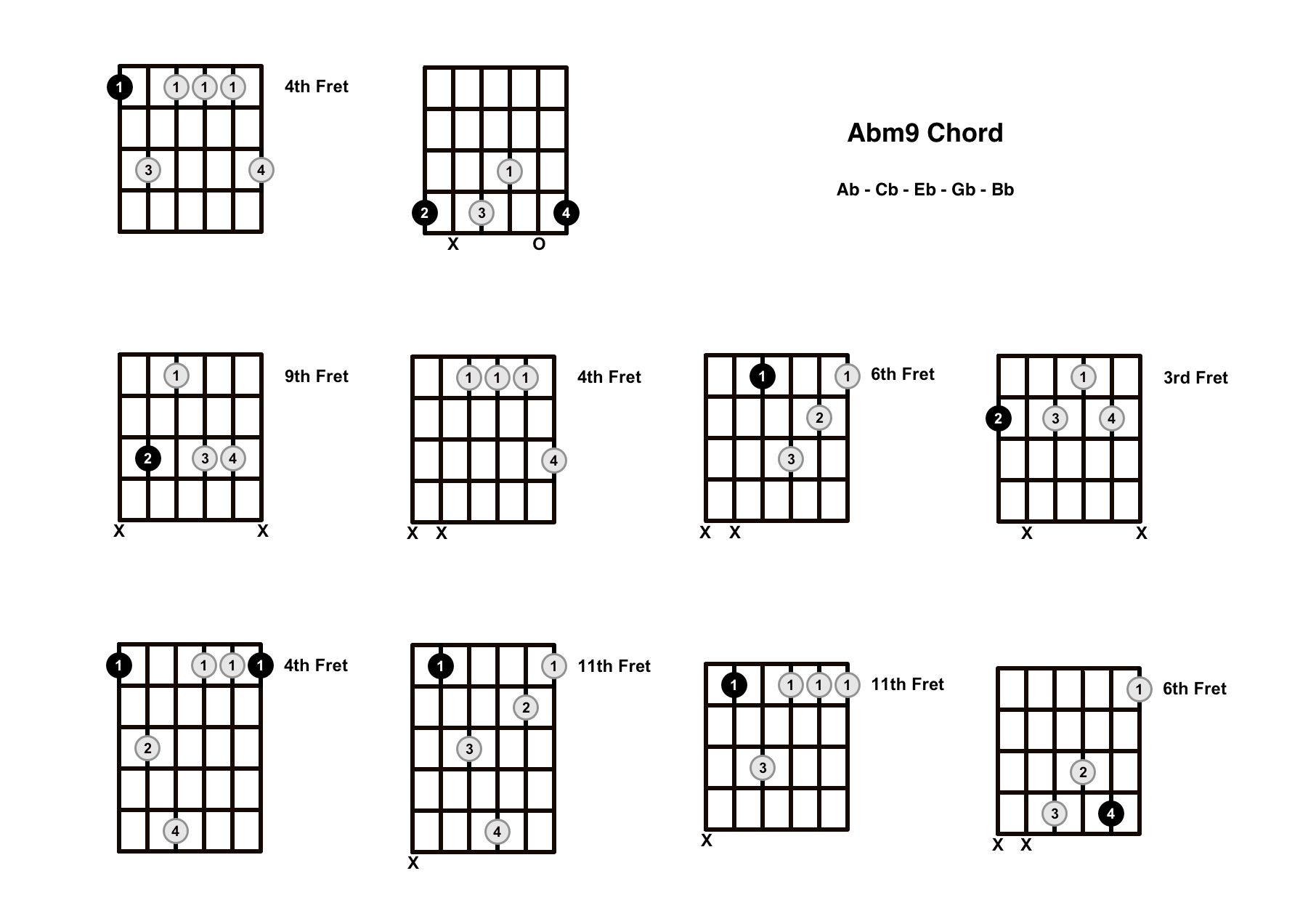 Abm9 Chord On The Guitar (A Flat Minor 9) – Diagrams, Finger Positions and Theory