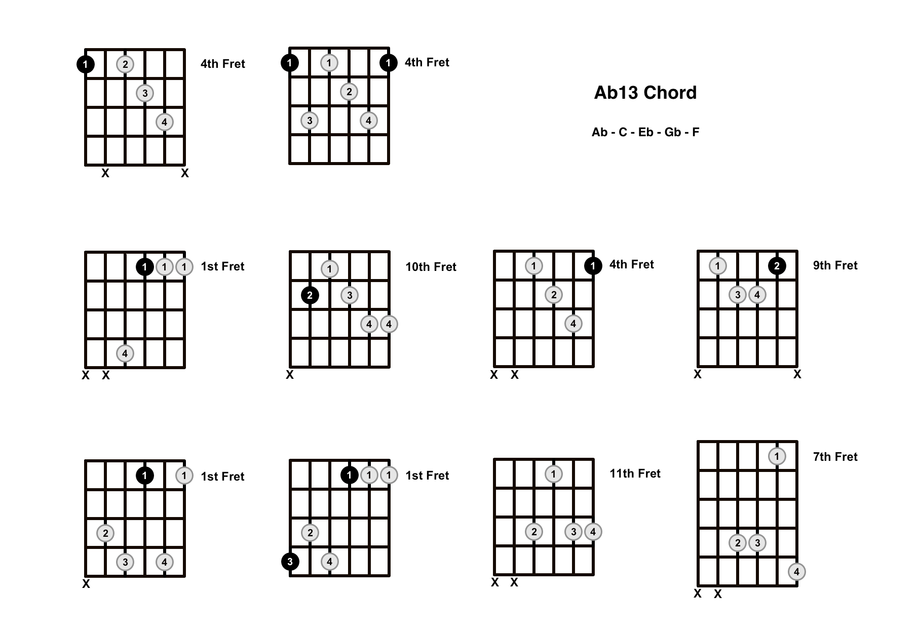 Ab13 Chord On The Guitar (A Flat 13) – Diagrams, Finger Positions and Theory