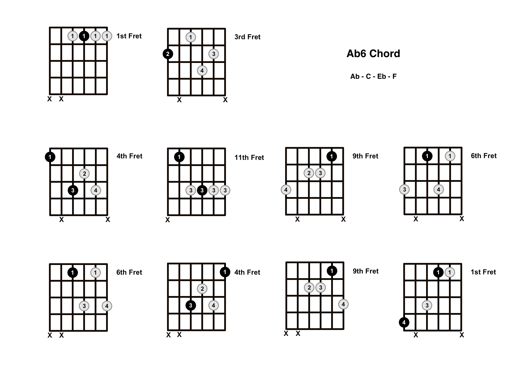 Ab6 Chord On The Guitar (A Flat Major 6) – Diagrams, Finger Positions and Theory