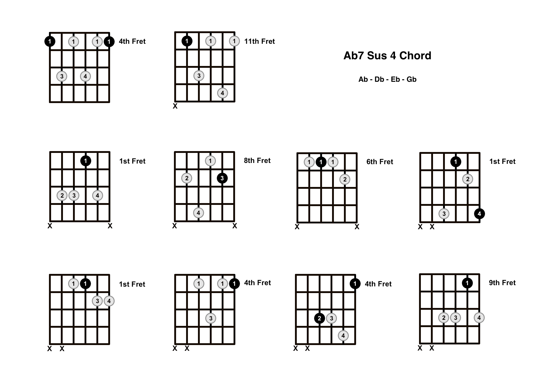 Ab7 Sus 4 Chord On The Guitar (A Flat 7 Suspended 4) – Diagrams, Finger Positions and Theory