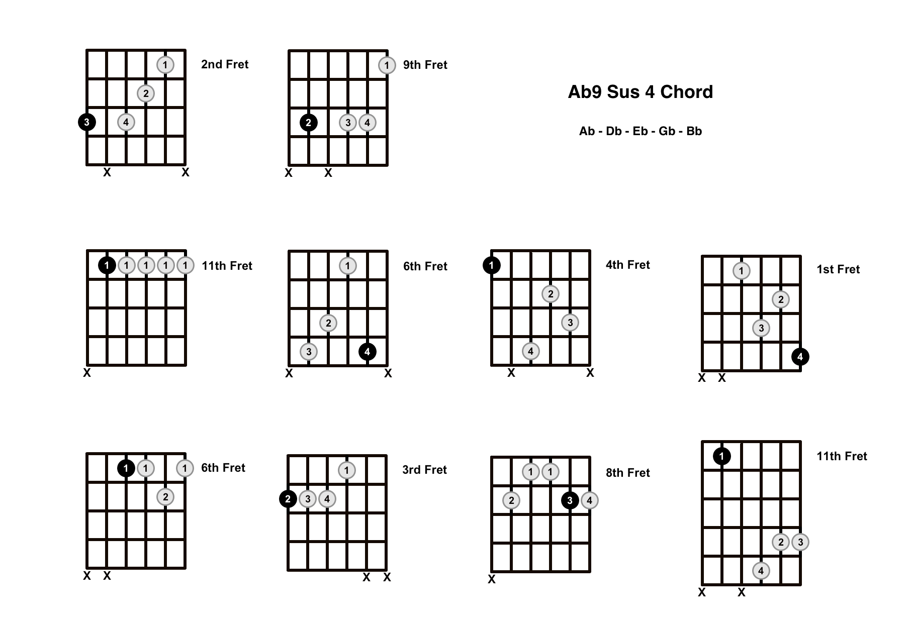 Ab9 Sus 4 Chord On The Guitar (A Flat 9 Suspended 4, Gb/Ab) – Diagrams, Finger Positions and Theory