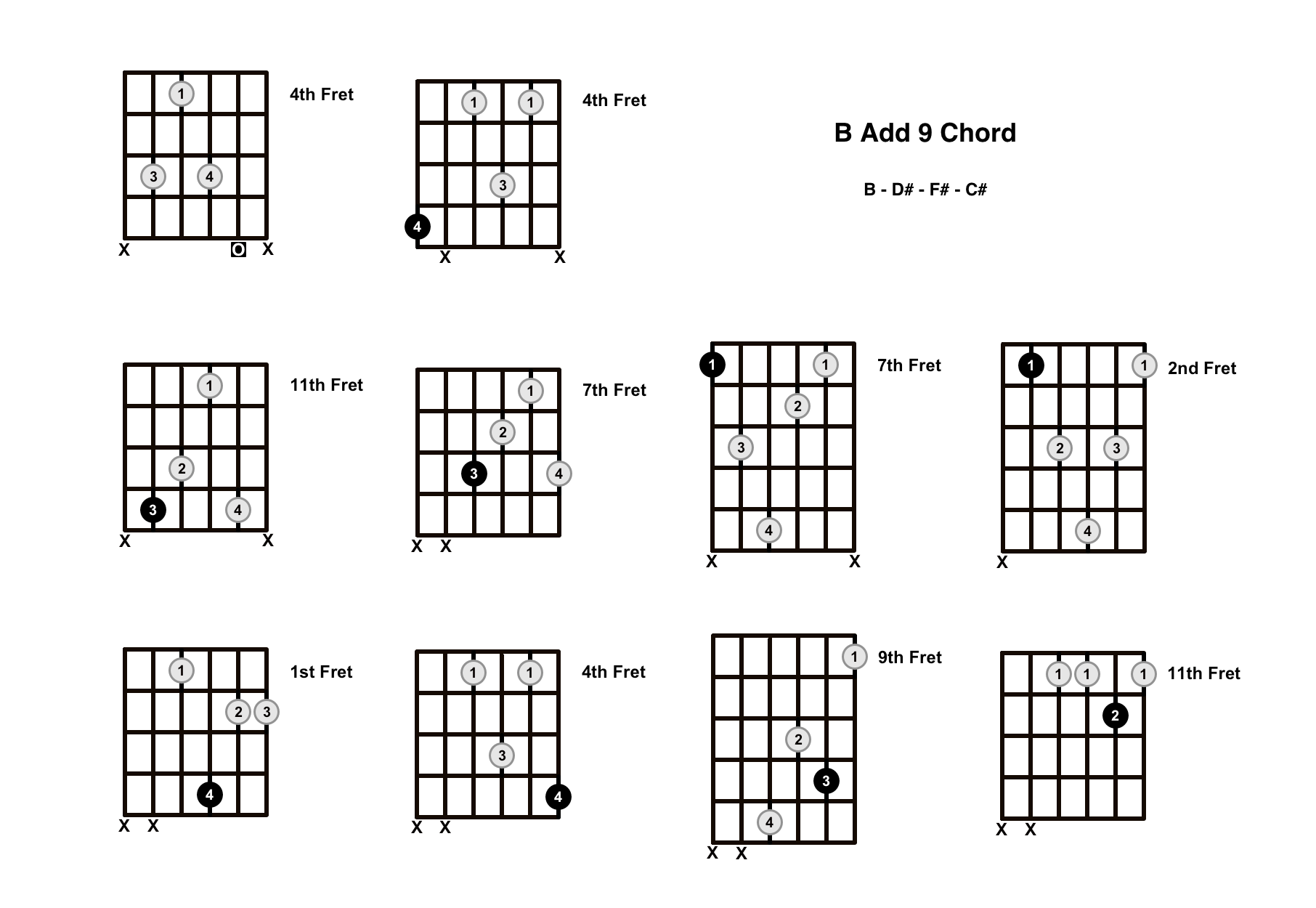 B Add 9 Chord On The Guitar (B Add 9/B Add 2) – Diagrams, Finger Positions and Theory