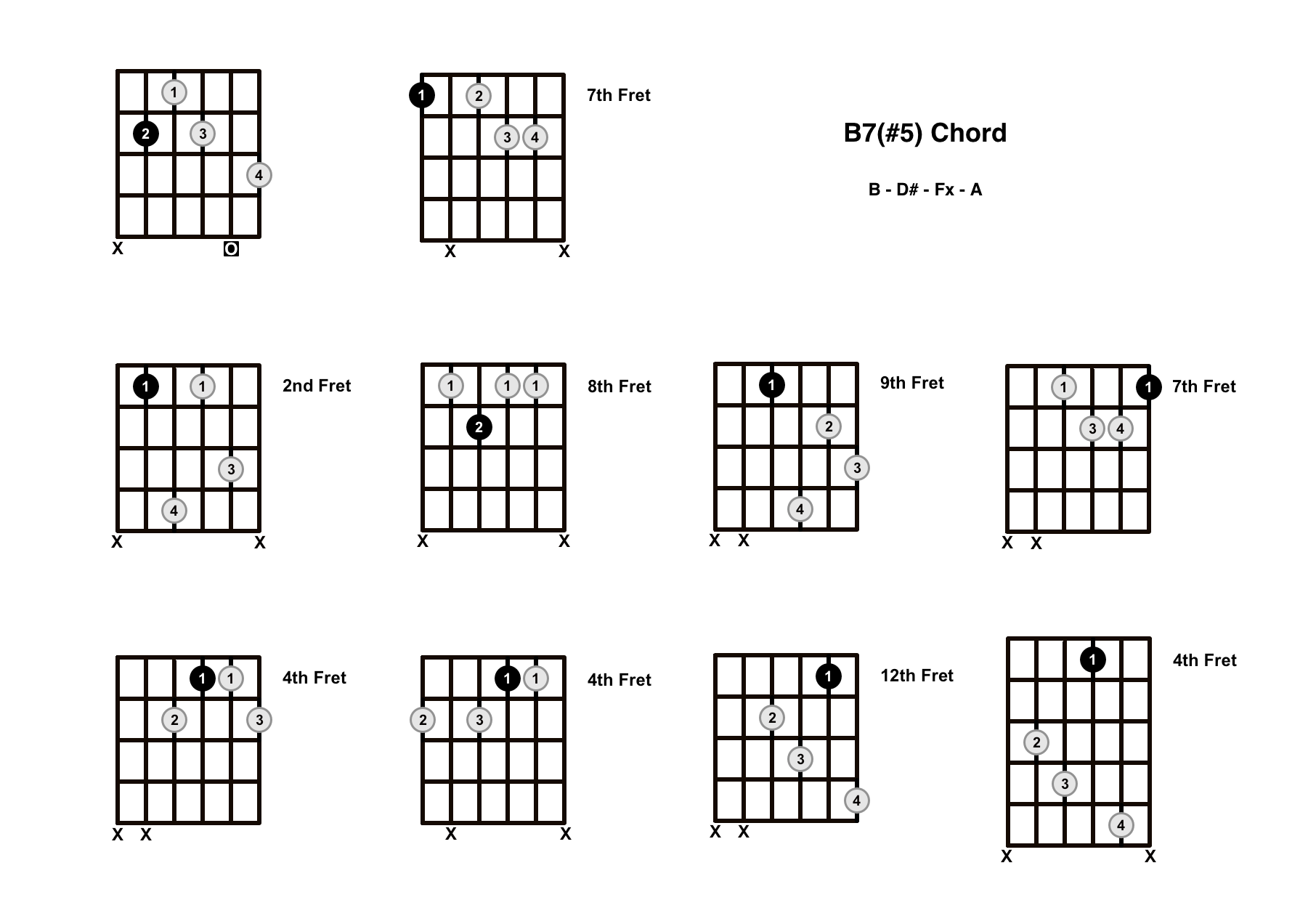 B Augmented 7 Chord On The Guitar (B7#5, B+7) – Diagrams, Finger Positions and Theory