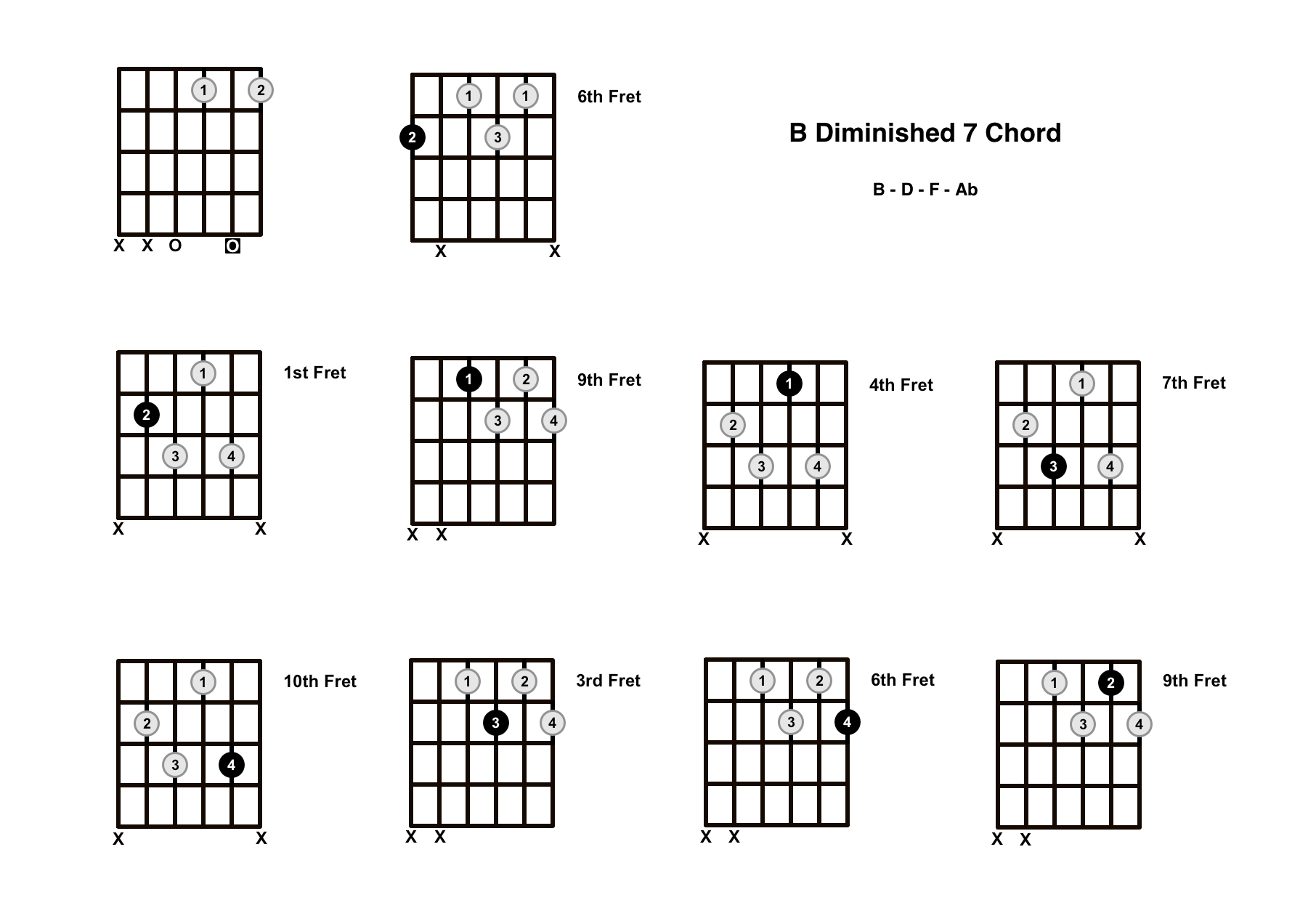 B Diminished 7 Chord On The Guitar (B Dim 7) – Diagrams, Finger Positions and Theory