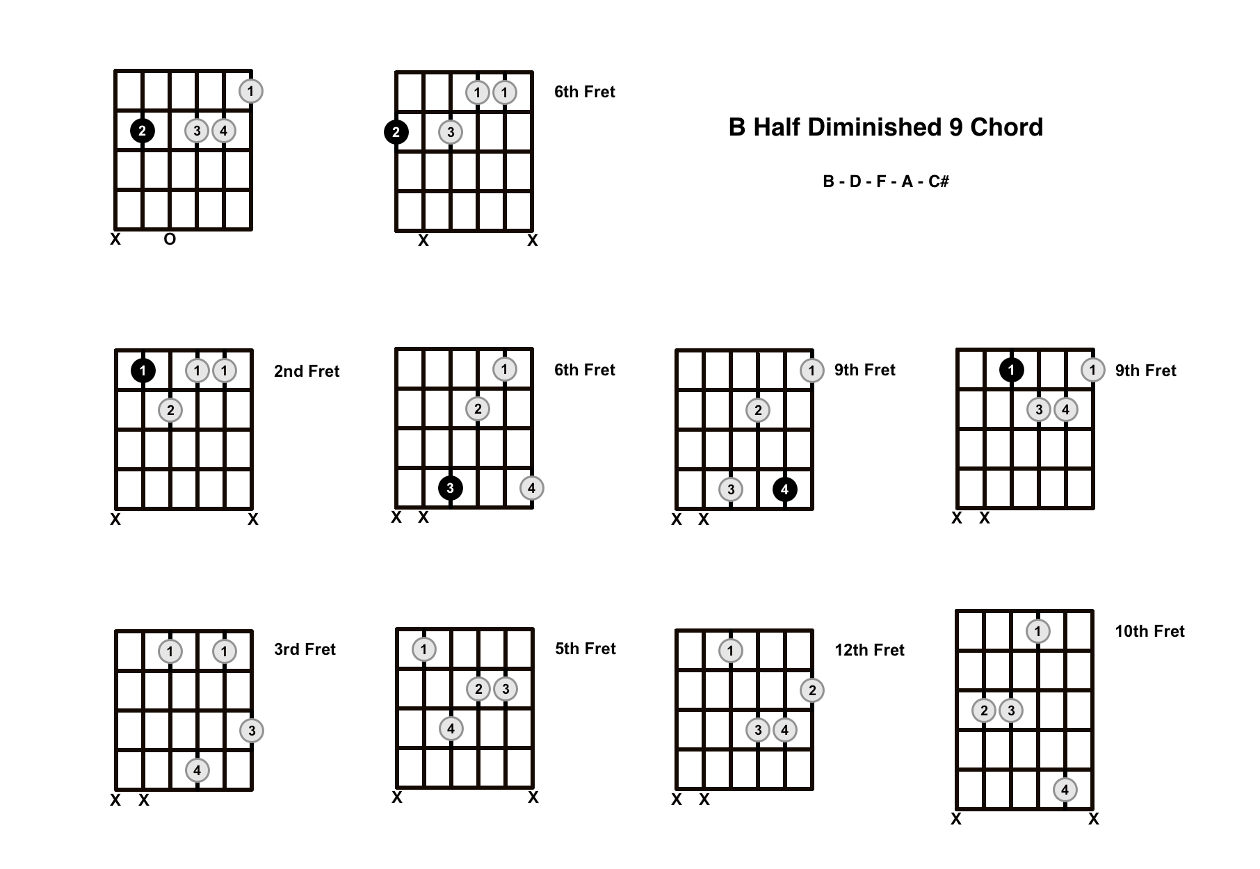 Bm9b5 Chord On The Guitar (B Half Diminished 9) – Diagrams, Finger Positions and Theory