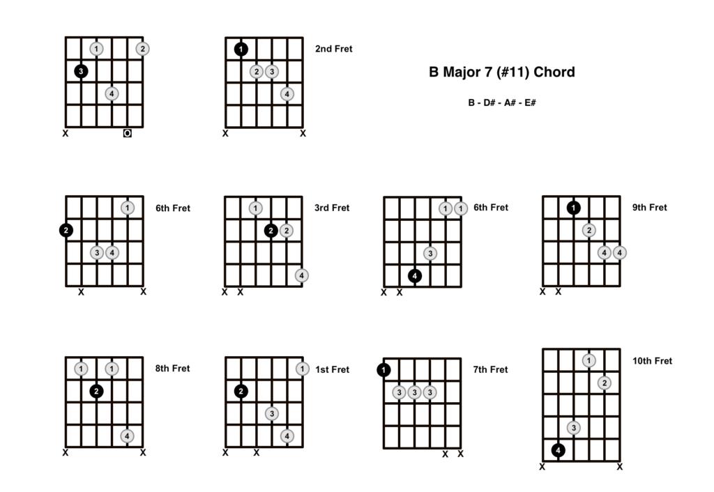 B Major 7 #11 Chord 10 Shapes