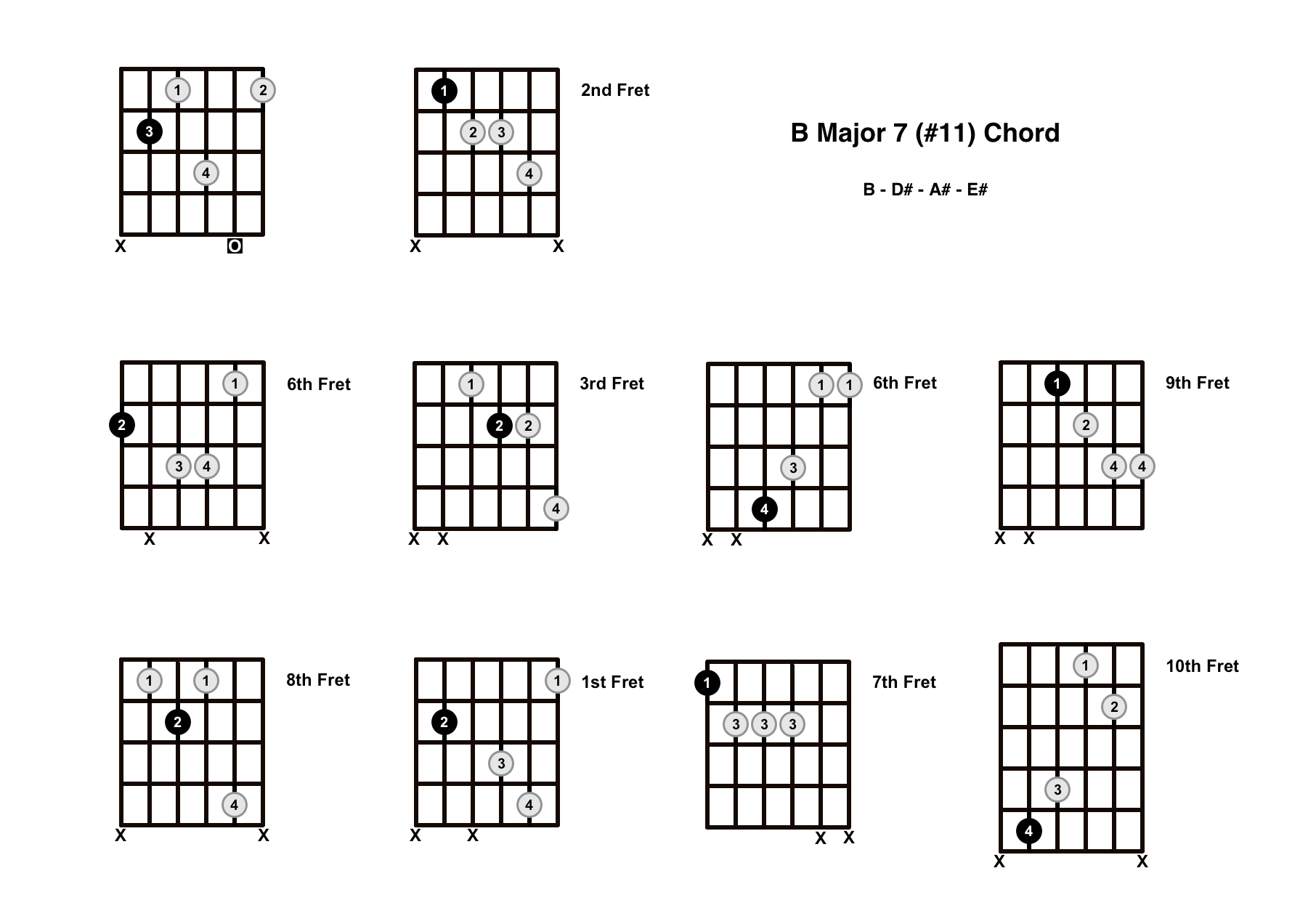 Bmaj7#11 Chord On The Guitar (B Major 7 #11) – Diagrams, Finger Positions and Theory