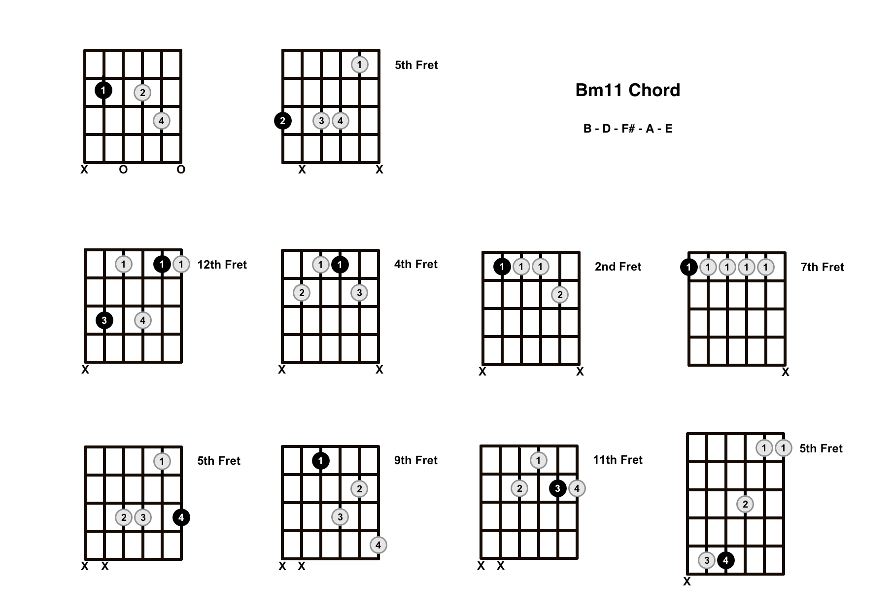Bm11 Chord On The Guitar (B minor 11) – Diagrams, Finger Positions and Theory