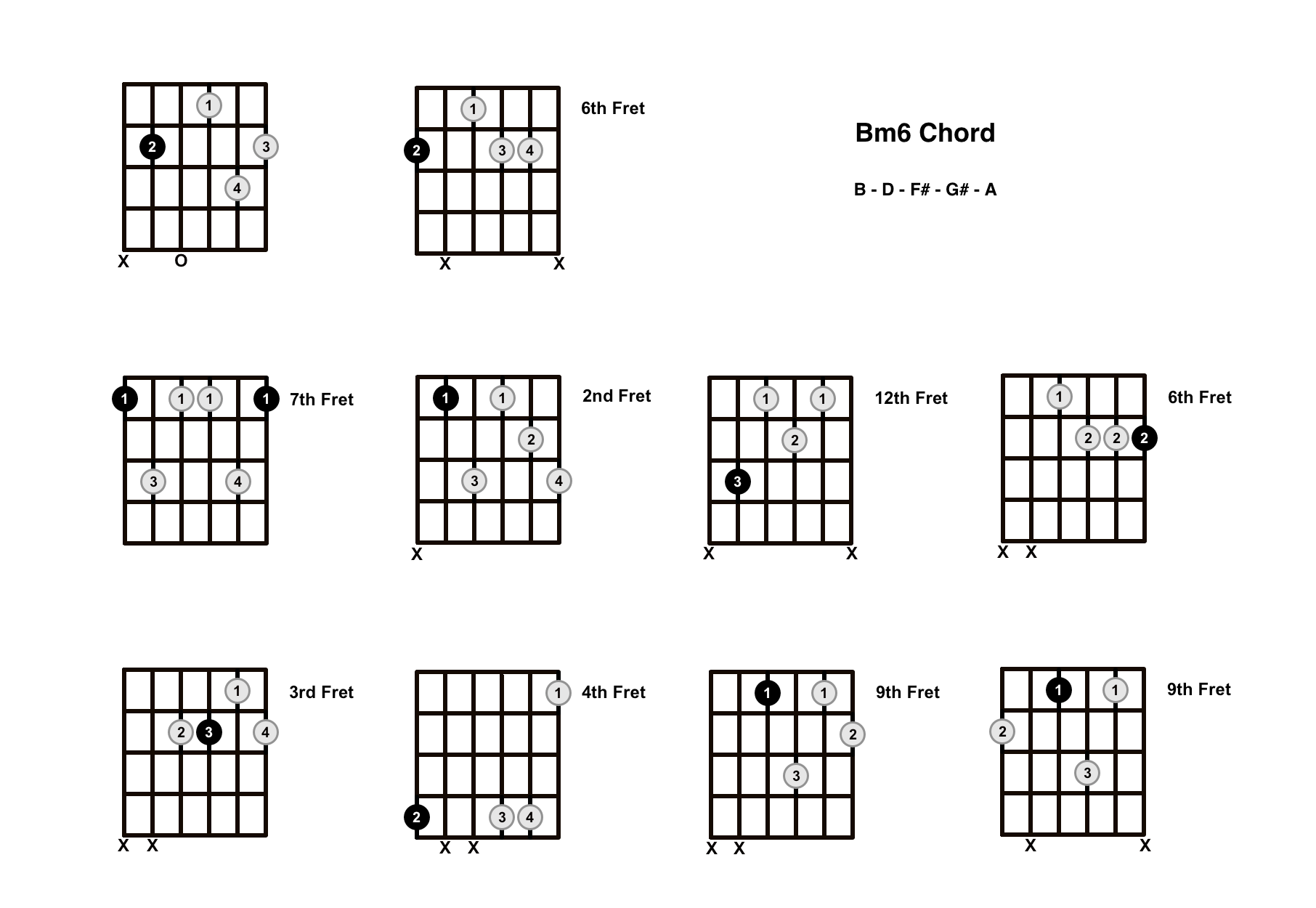 Bm6 Chord On The Guitar (B minor 6) – Diagrams, Finger Positions and Theory