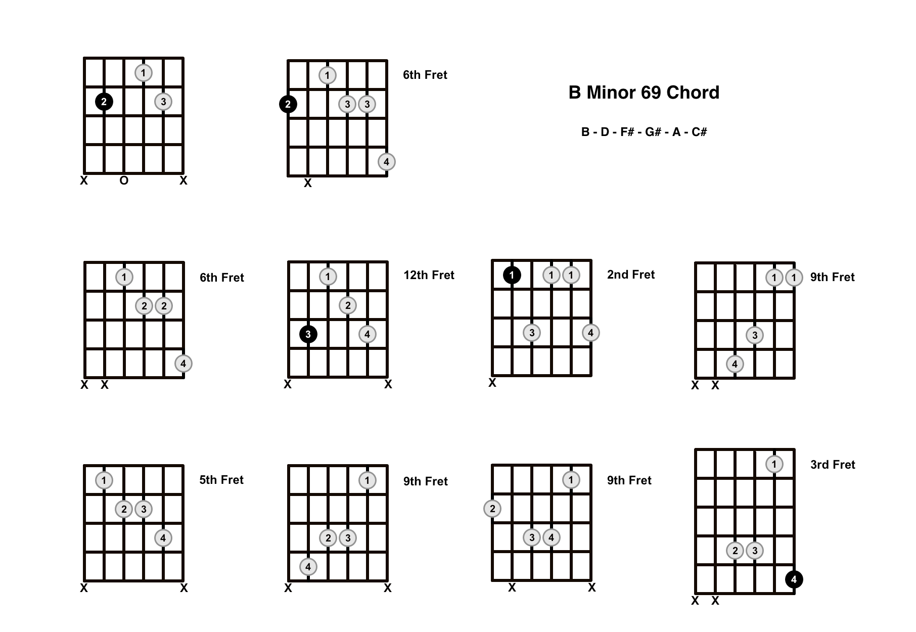 Bm69 Chord On The Guitar (B Minor 69) – Diagrams, Finger Positions and Theory