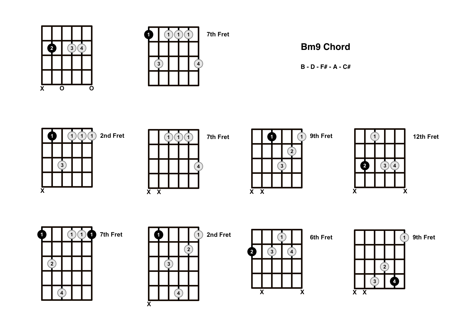 Bm9 Chord On The Guitar (B Minor 9) – Diagrams, Finger Positions and Theory