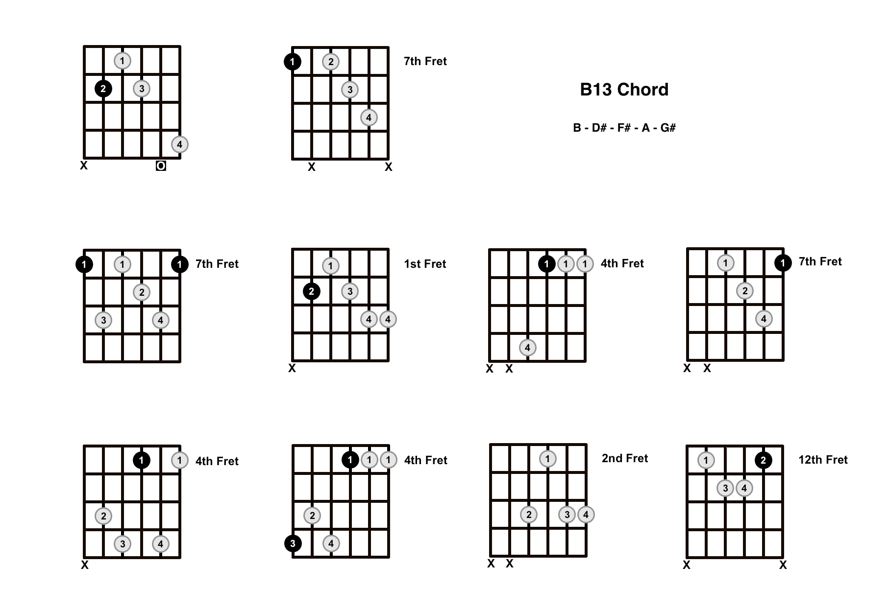 B13 Chord On The Guitar – Diagrams, Finger Positions and Theory