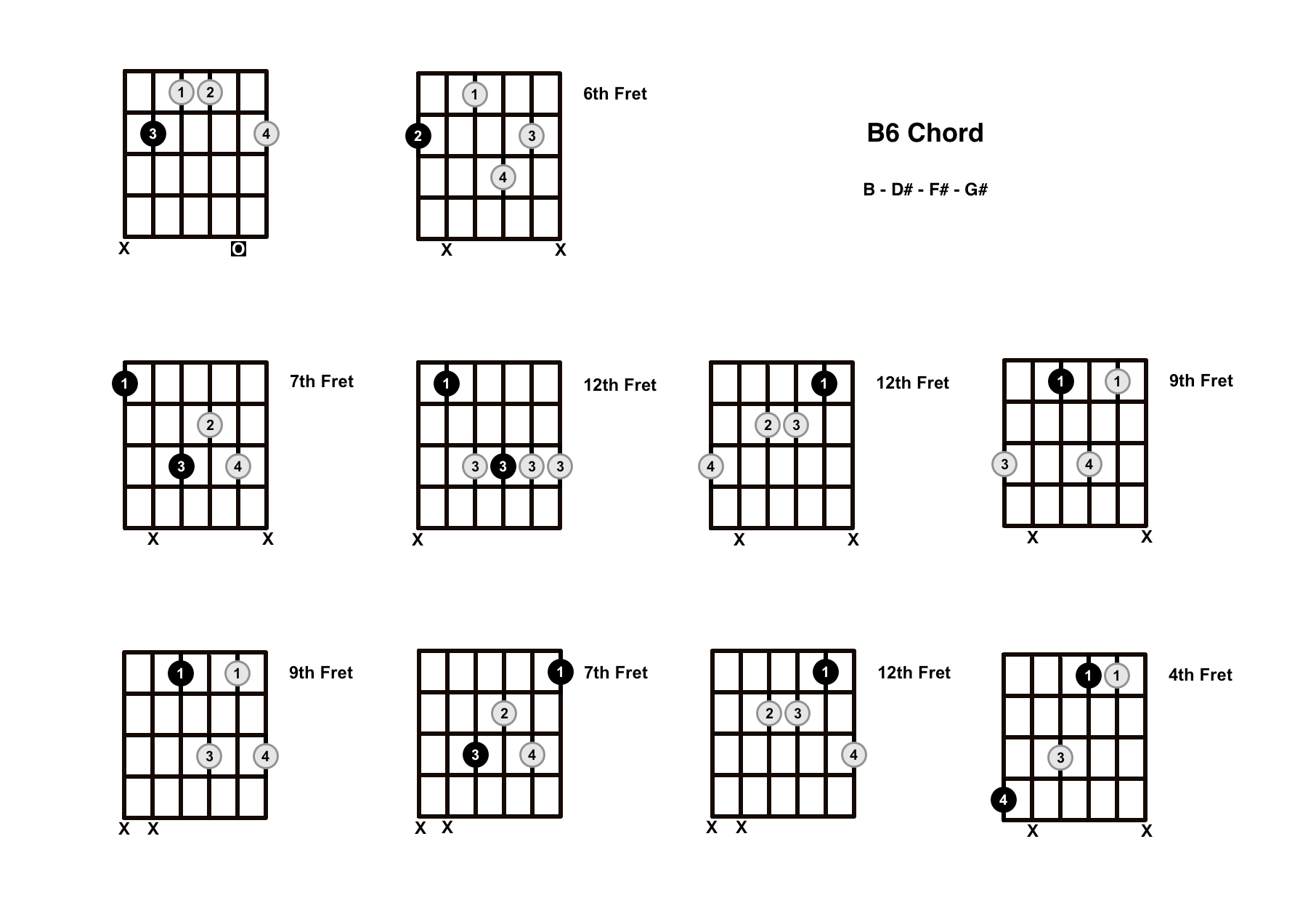 B6 Chord On The Guitar (B Major 6) – Diagrams, Finger Positions and Theory