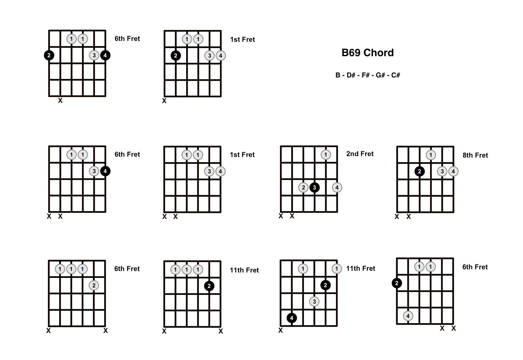 B69 Chord On The Guitar – Diagrams, Finger Positions and Theory