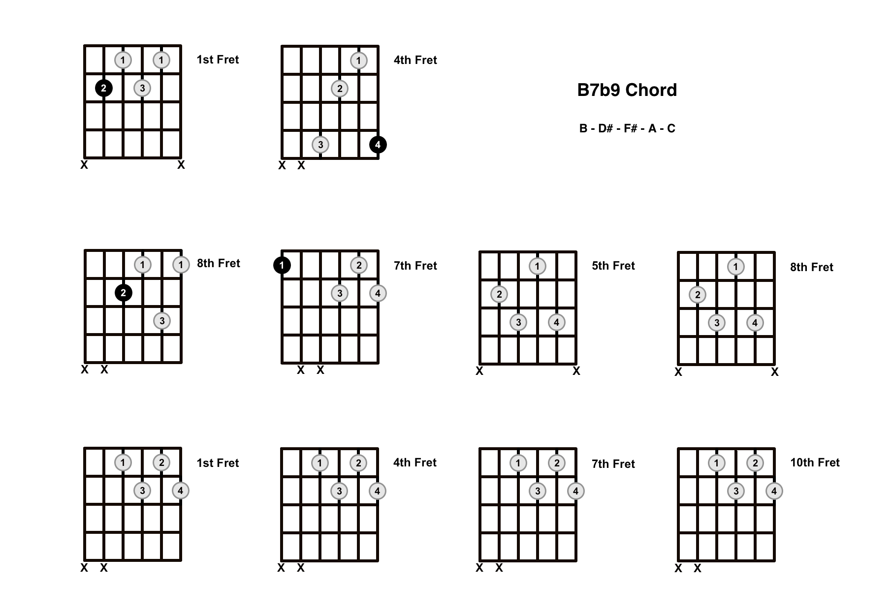 B7b9 Chord On The Guitar (B7 Flat 9) – Diagrams, Finger Positions and Theory