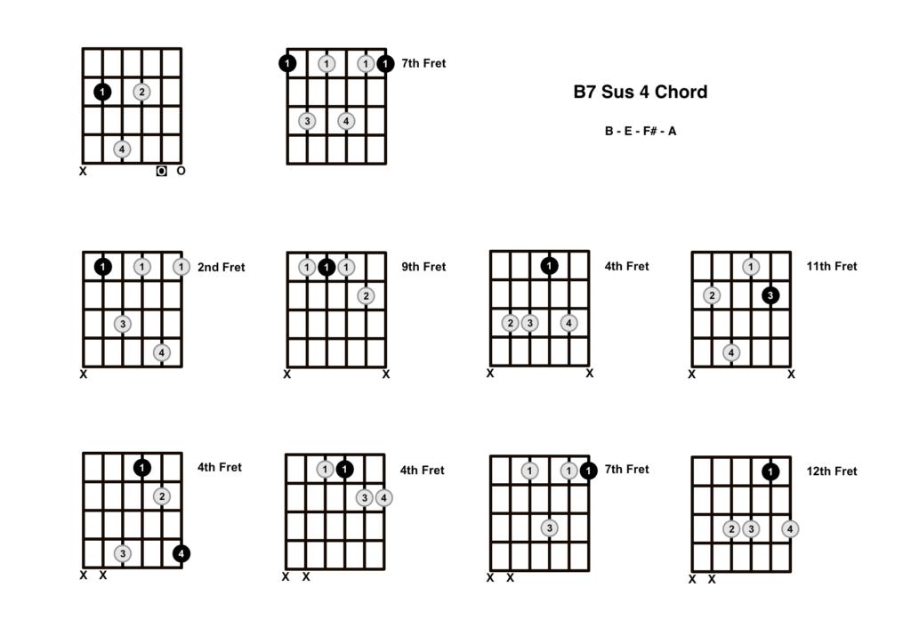 B7 Sus 4 Chord 10 Shapes