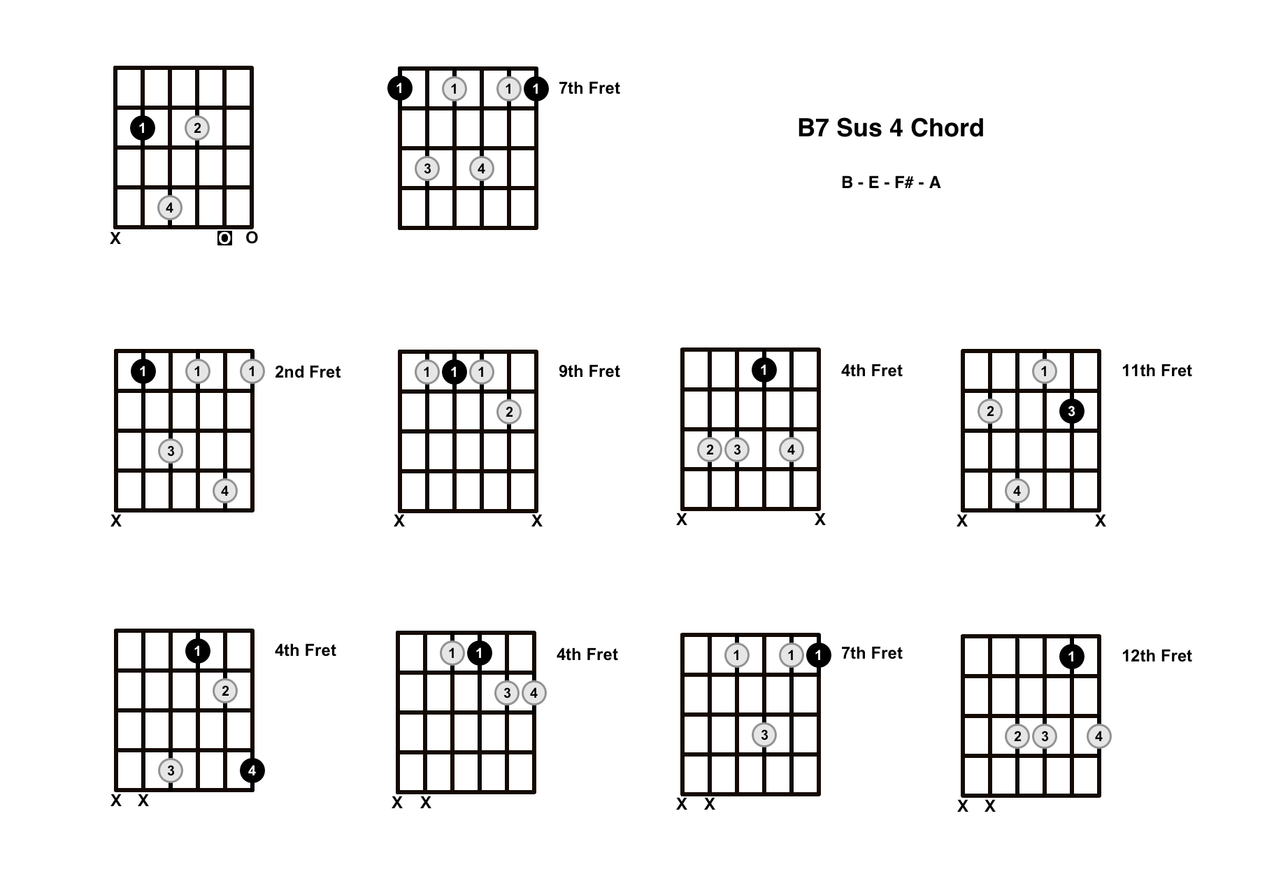 B7 Sus 4 Chord On The Guitar (B7 Suspended 4) – Diagrams, Finger Positions and Theory