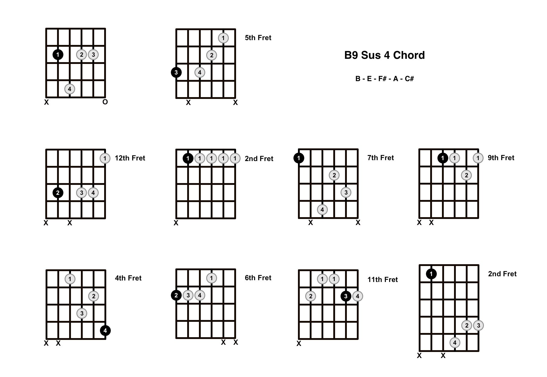 B9 Sus 4 Chord On The Guitar (B9 Suspended 4, A/B) – Diagrams, Finger Positions and Theory