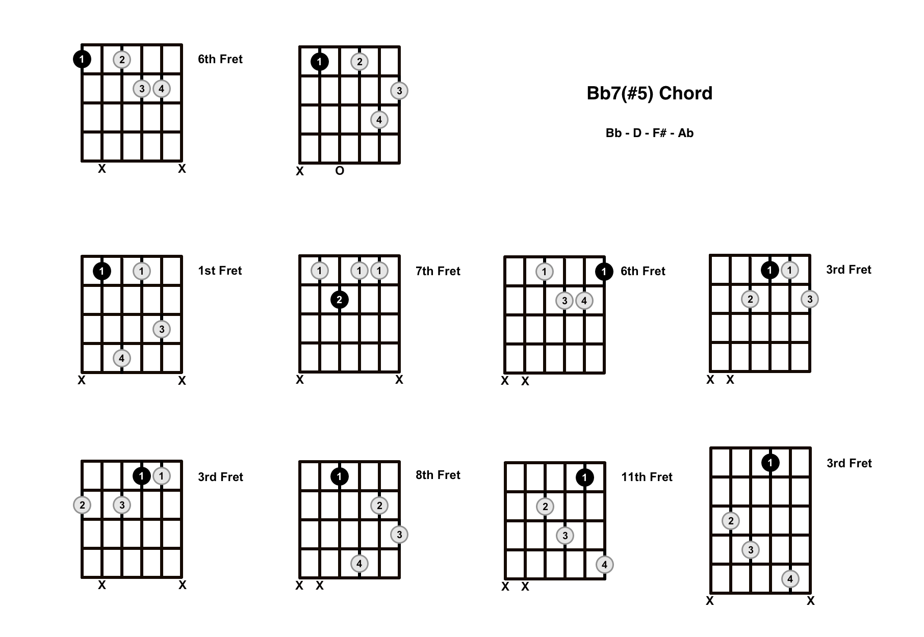 B Flat Augmented 7 Chord On The Guitar (Bb7#5, Bb+7) – Diagrams, Finger Positions and Theory