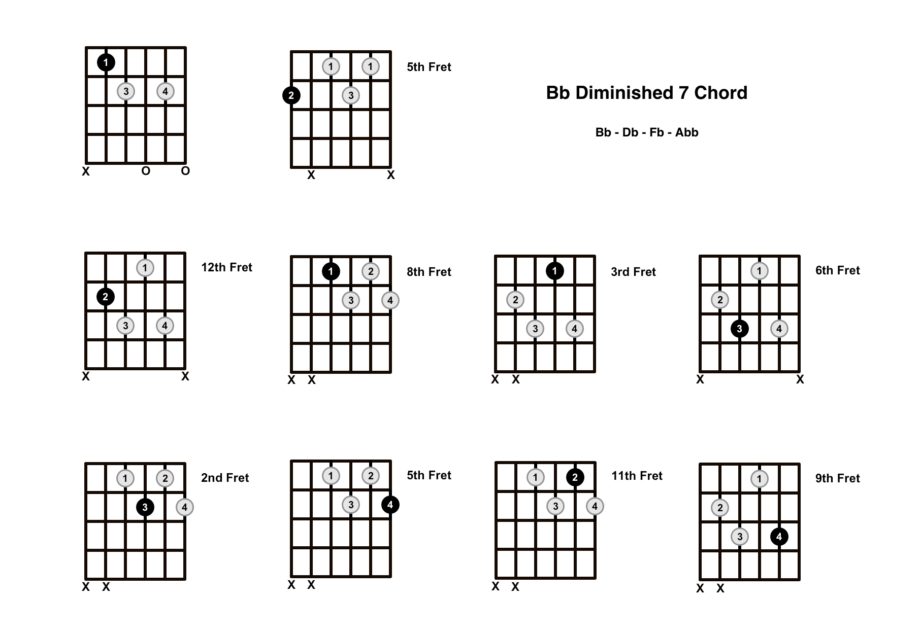 Bb Diminished 7 Chord On The Guitar (B Flat Dim 7) – Diagrams, Finger Positions and Theory