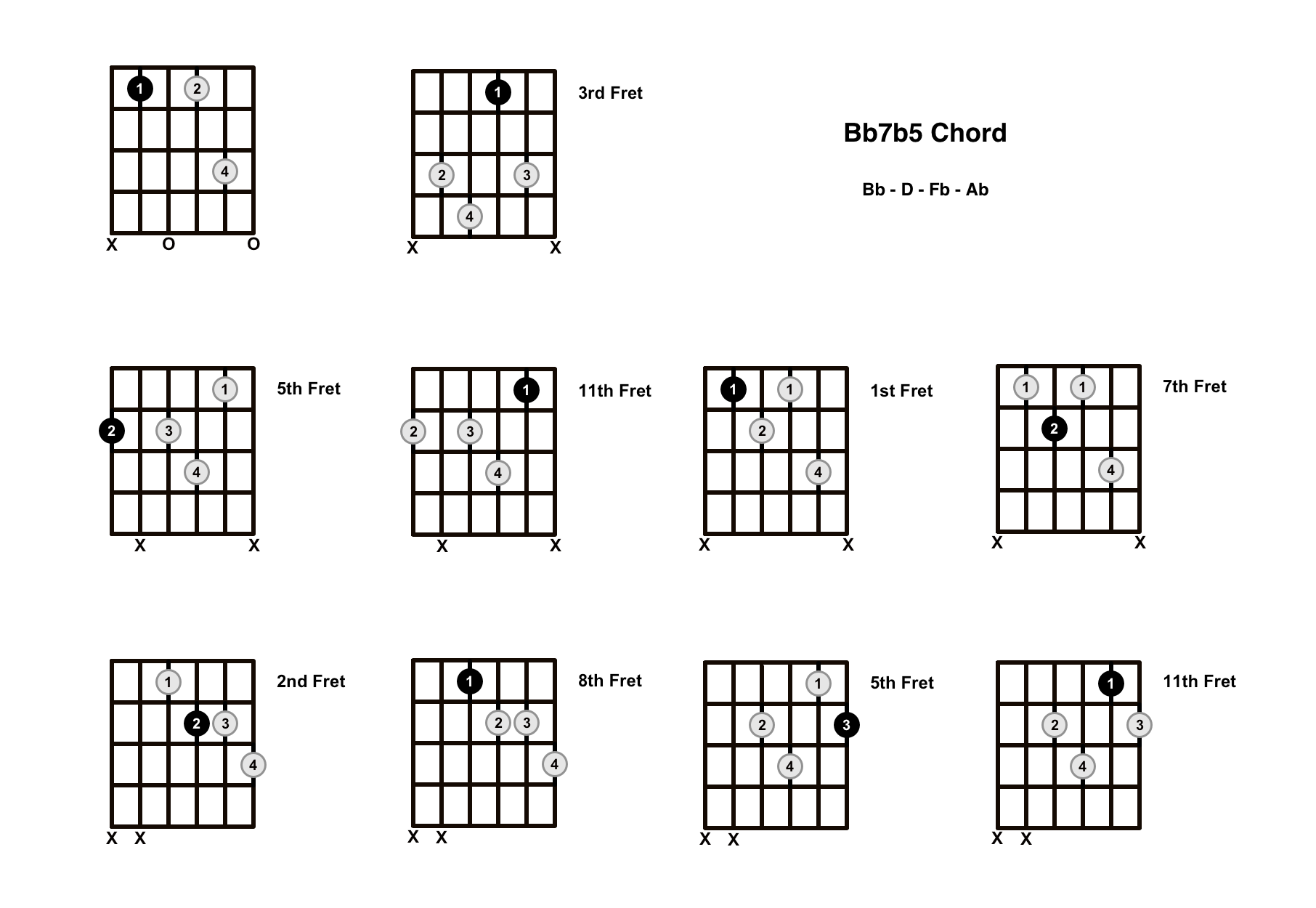 Bb7b5 Chord On The Guitar (B Flat Dominant 7 Flat 5) – Diagrams, Finger Positions and Theory