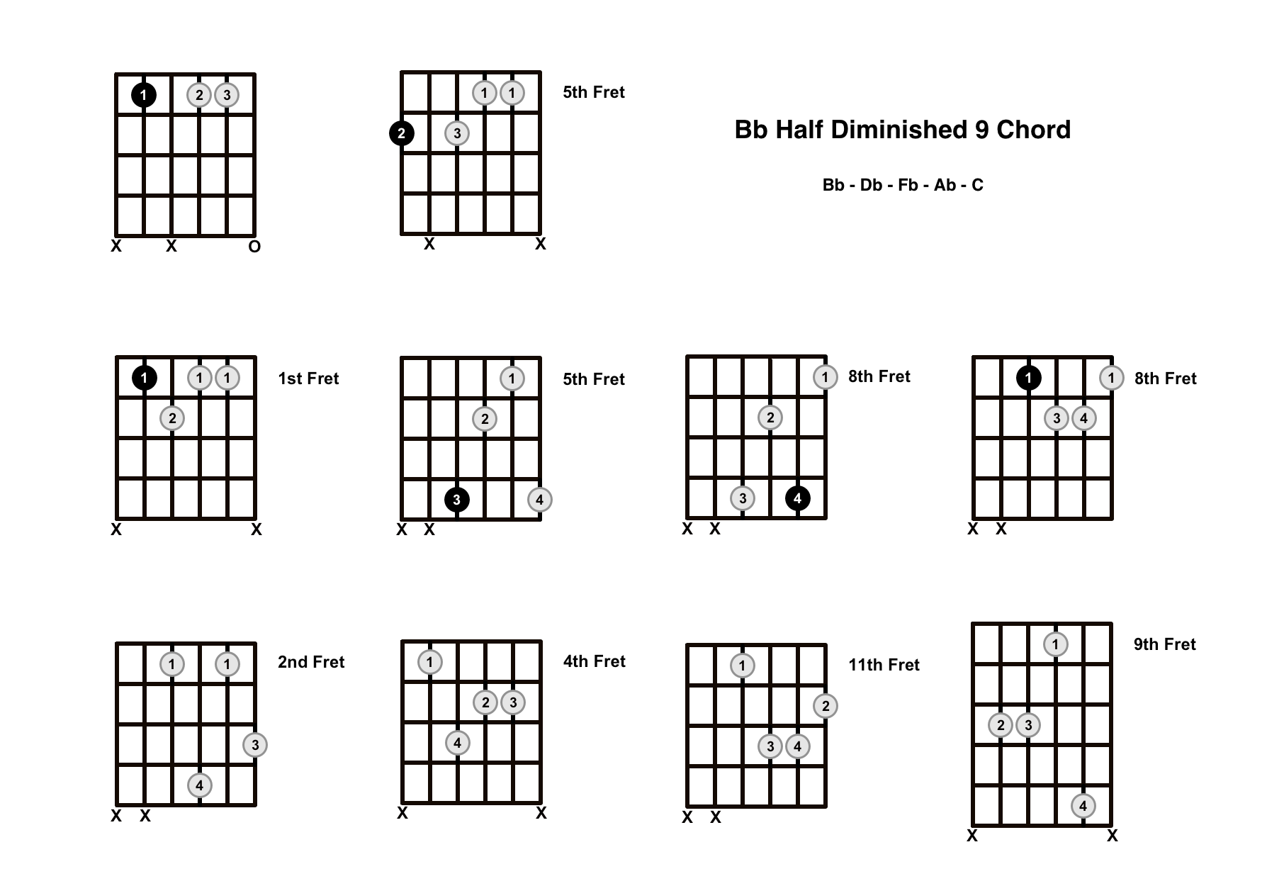 Bbm9b5 Chord On The Guitar (B Flat Half Diminished 9) – Diagrams, Finger Positions and Theory