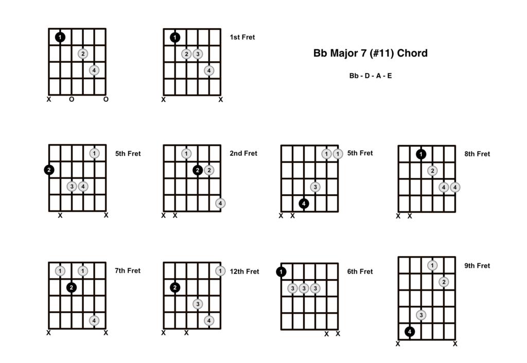 Bb Major 7 #11 Chord 10 Shapes