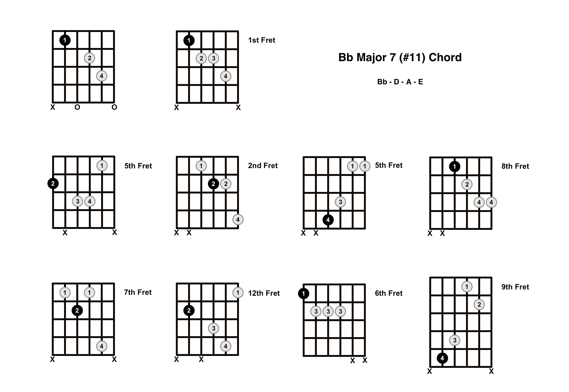 Bbmaj7#11 Chord On The Guitar (B Flat Major 7 #11) – Diagrams, Finger Positions and Theory