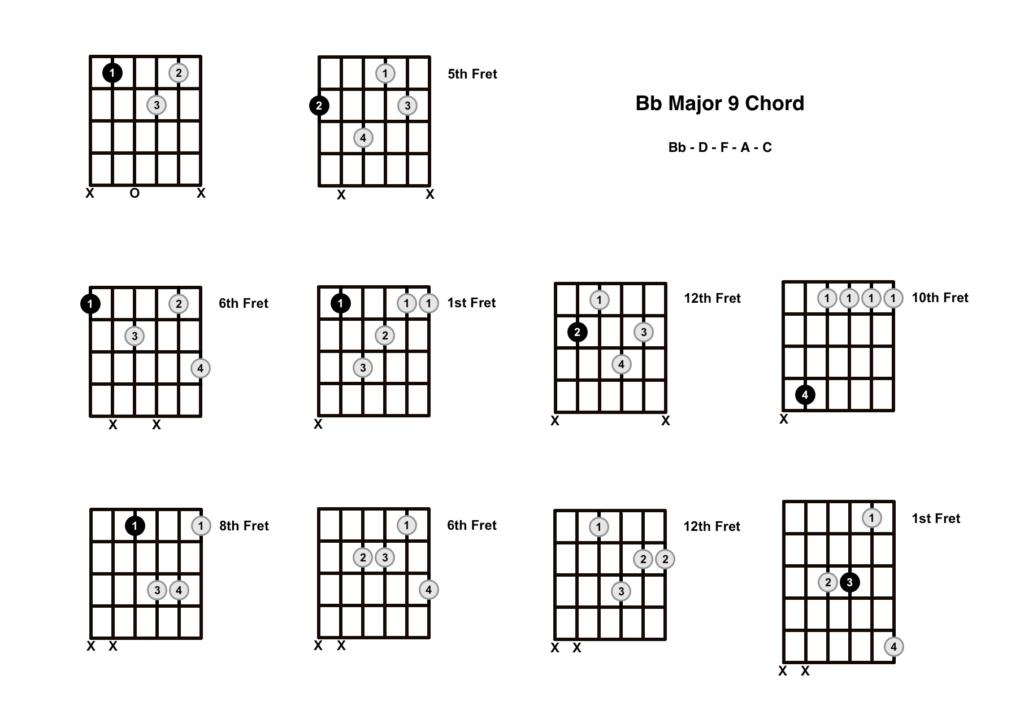 Bb Major 9 Chord 10 Shapes