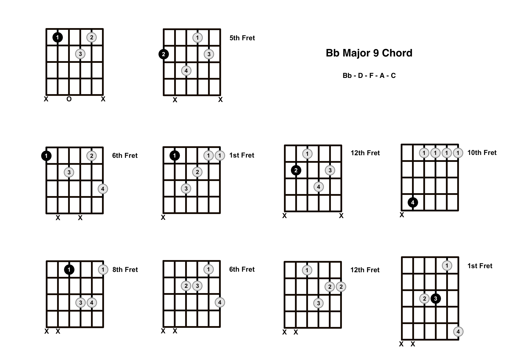 B Flat Major 9 Chord On The Guitar (Bb Maj 9) – Diagrams, Finger Positions and Theory