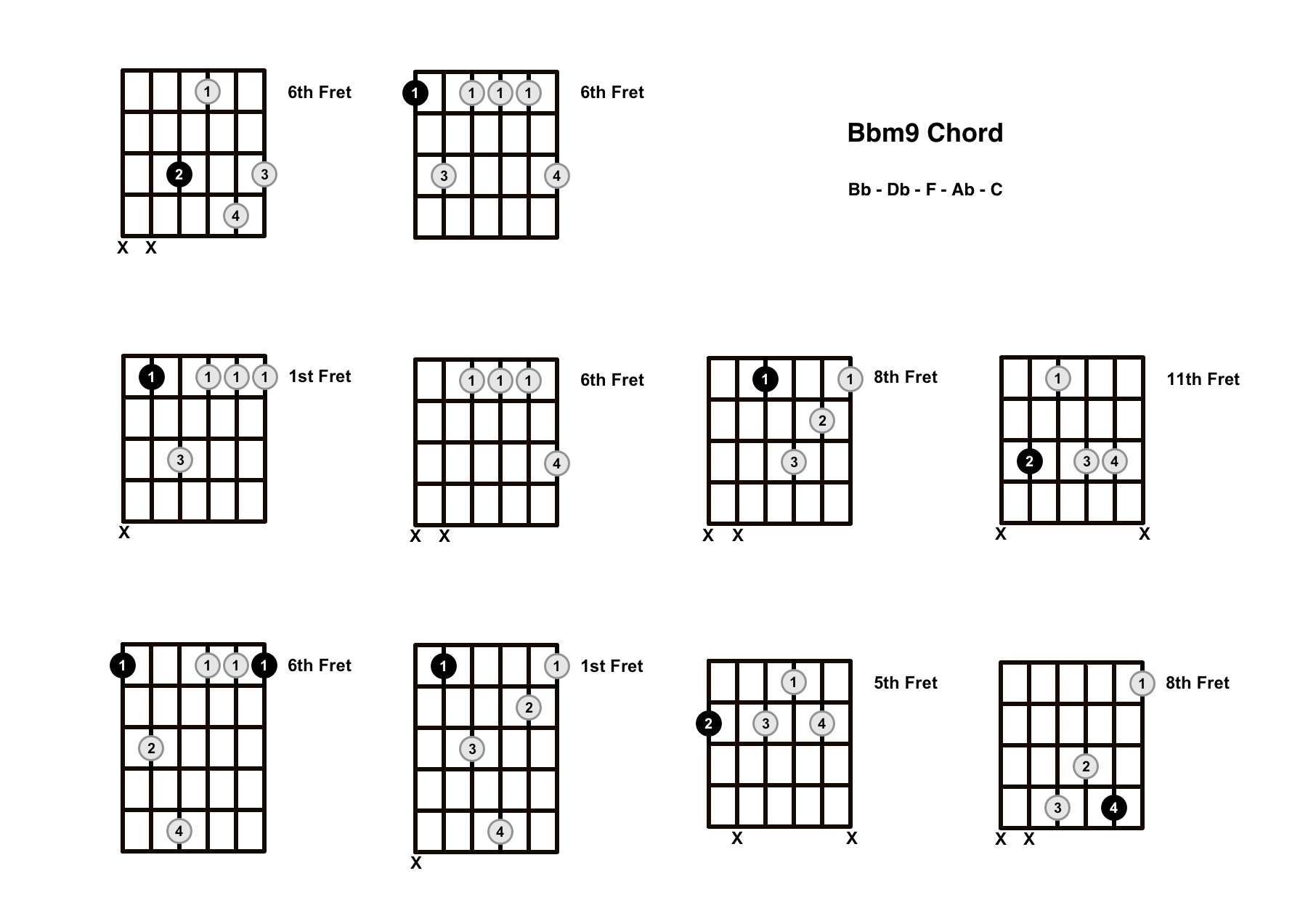 Bbm9 Chord On The Guitar (B Flat Minor 9) – Diagrams, Finger Positions and Theory