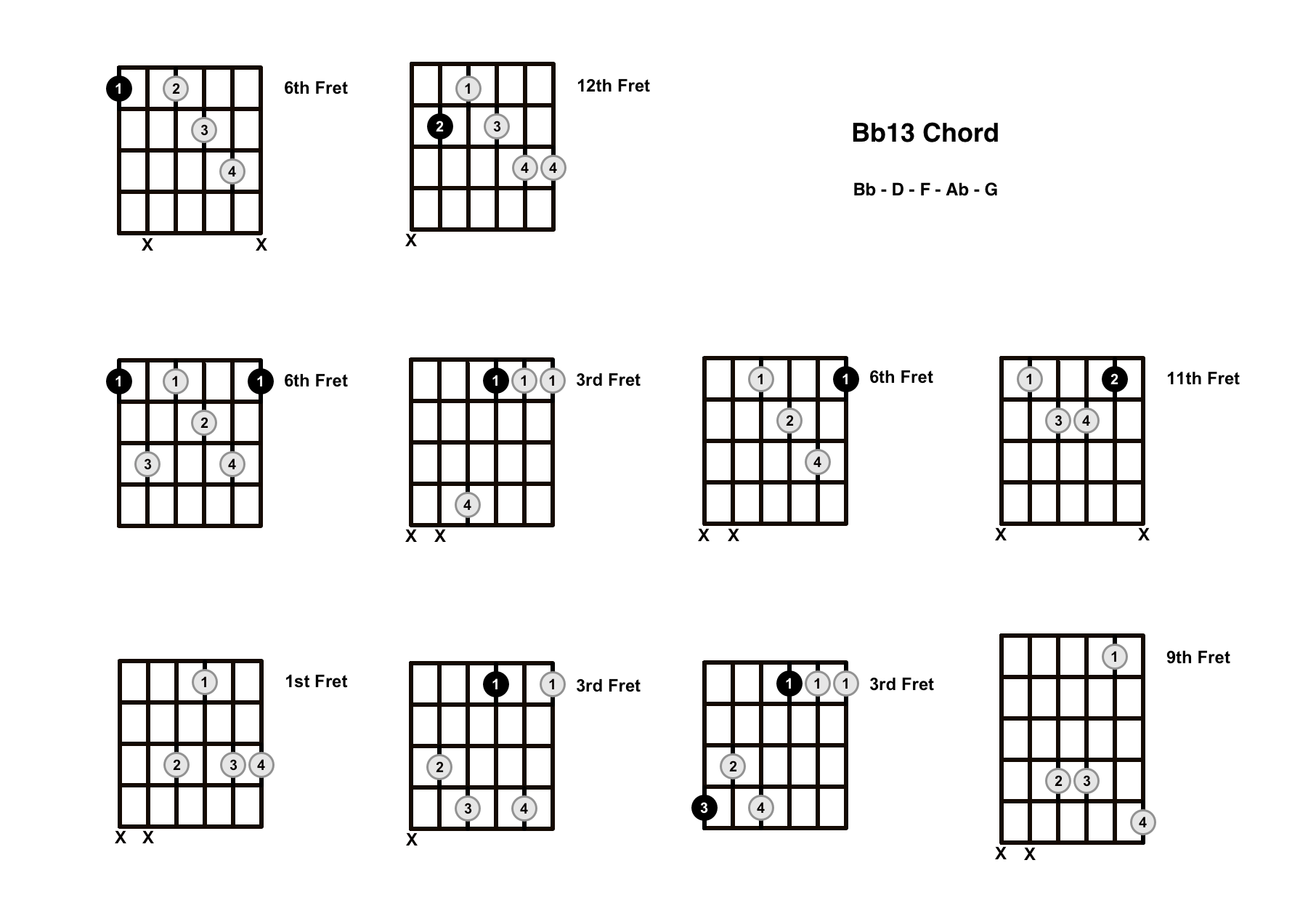 Bb13 Chord On The Guitar (B Flat 13) – Diagrams, Finger Positions and Theory